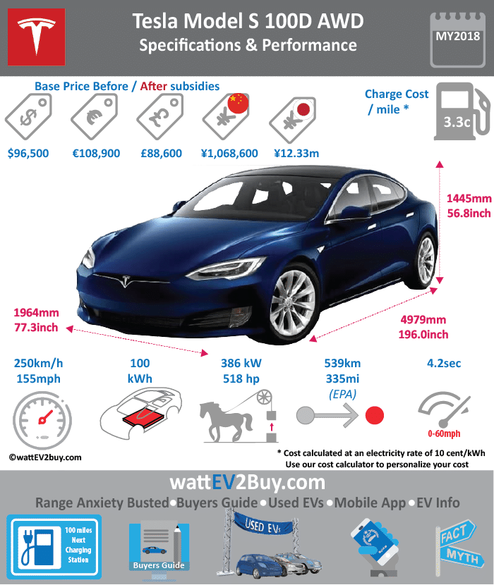 Tesla Model S P100D Ludicrous Specs wattev2Buy.com 2017 Battery Chemistry Battery Capacity kWh 100 Battery Nominal rating kWh Voltage V Amps Ah Cells Modules Weight (kg) Cell Type SOC Cooling Cycles Battery Type Depth of Discharge (DOD) Energy Density Wh/kg Battery Manufacturer Battery Warranty - years 8 Battery Warranty - km Unlimited Battery Warranty - miles Battery Electric Range - at constant 38mph Battery Electric Range - at constant 60km/h Battery Electric Range - NEDC Mi Battery Electric Range - NEDC km Battery Electric Range - CCM Mi Battery Electric Range - CCM km Battery Electric Range - EPA Mi 335 Battery Electric Range - EPA km 536 Electric Top Speed - mph 155 Electric Top Speed - km/h 248 Acceleration 0 - 100km/h sec 2.7 Acceleration 0 - 50km/h sec Acceleration 0 - 62mph sec Acceleration 0 - 60mph sec 2.276 Acceleration 0 - 37.2mph sec Wireless Charging Direct Current Fast Charge kW Onboard Charger kW 10 Charging Cord - amps Charging Cord - volts LV 1 Charge kW LV 1 Charge Time (Hours) LV 2 Charge kW LV 2 Charge Time (Hours) 9.5 LV 3 CCS/Combo kW LV 3 Charge Time (min to 70%) LV 3 Charge Time (min to 80%) 80 LV 3 Charge Time (mi) LV 3 Charge Time (km) Charging System kW Charger Output Charge Connector Power Outlet kW Power Outlet Amps MPGe Combined - miles 98 MPGe Combined - km MPGe City - miles 92 MPGe City - km MPGe Highway - miles 105 MPGe Highway - km Max Power - hp 680 Max Power - kW 568.2241876 Max Torque - lb.ft 791 Max Torque - N.m Drivetrain AWD Generator Motor Type Electric Motor Output kW Transmission Electric Motor - Front Yes FWD Max Power - hp 259 FWD Max Power - kW 193.1365677 FWD Max Torque - lb.ft 277 FWD Max Torque - N.m Electric Motor - Rear Yes RWD Max Power - hp 503 RWD Max Power - kW 375.0876199 RWD Max Torque - lb.ft RWD Max Torque - N.m Energy Consumption kWh/100km 21 Energy Consumption kWh/100miles 37 Deposit Battery Lease per month MSRP (expected) GB MSRP (before incentives & destination) £126,900.00 US MSRP (before incentives & destination) $135,700.00 MSRP after incentives Vehicle Trims Doors 4 Seating 5 Dimensions Luggage (L) 894 GVWR (kg) GVWR (lbs) Curb Weight (kg) Curb Weight (lbs) 4891 Payload Capacity (kg) Payload Capacity (lbs) Towing Capacity (lbs) Max Load Height (m) Ground Clearance (inc) Ground Clearance (mm) Lenght (mm) 4979 Width (mm) 1964 Height (mm) 1370 Wheelbase (mm) 2960 Lenght (inc) 195.9 Width (inc) 77.3 Height (inc) 53.9 Wheelbase (inc) 116.4 Other Utility Factor Auto Show Unveil Market Segment Class Safety Level Unveiled Relaunch First Delivery Chassis designed Based On AKA Self-Driving System SAE Autonomous Level Connectivity Unique Extras Incentives Home Charge Installation Public Charging Subsidy WEBSITE