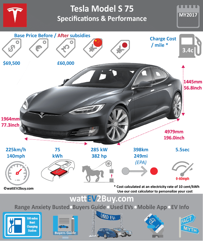 Tesla Models S 75 Specs wattev2Buy.com 2016 2017 Battery Chemistry Battery Capacity kWh 75 Battery Nominal rating kWh Voltage V Amps Ah Cells Modules Weight (kg) Cell Type SOC Cooling Cycles Battery Type Depth of Discharge (DOD) Energy Density Wh/kg Battery Manufacturer Battery Warranty - years 8 Battery Warranty - km Unlimited Battery Warranty - miles Battery Electric Range - at constant 38mph Battery Electric Range - at constant 60km/h Battery Electric Range - NEDC Mi Battery Electric Range - NEDC km Battery Electric Range - CCM Mi Battery Electric Range - CCM km Battery Electric Range - EPA Mi 249 Battery Electric Range - EPA km 398 Electric Top Speed - mph 140 Electric Top Speed - km/h 224 Acceleration 0 - 100km/h sec Acceleration 0 - 50km/h sec Acceleration 0 - 62mph sec Acceleration 0 - 60mph sec 5.5 Acceleration 0 - 37.2mph sec Wireless Charging Direct Current Fast Charge kW Charger Efficiency Onboard Charger kW Charging Cord - amps Charging Cord - volts LV 1 Charge kW LV 1 Charge Time (Hours) LV 2 Charge kW LV 2 Charge Time (Hours) 7 LV 3 CCS/Combo kW LV 3 Charge Time (min to 70%) LV 3 Charge Time (min to 80%) LV 3 Charge Time (mi) LV 3 Charge Time (km) Supercharger Standard Charging System kW Charger Output Charge Connector Power Outlet kW Power Outlet Amps MPGe Combined - miles MPGe Combined - km MPGe City - miles MPGe City - km MPGe Highway - miles MPGe Highway - km Max Power - hp 382 Max Power - kW 285 Max Torque - lb.ft Max Torque - N.m Drivetrain RWD Generator Motor Type Electric Motor Output kW Electric Motor Output hp Transmission Electric Motor - Front FWD Max Power - hp FWD Max Power - kW FWD Max Torque - lb.ft FWD Max Torque - N.m Electric Motor - Rear RWD Max Power - hp RWD Max Power - kW RWD Max Torque - lb.ft RWD Max Torque - N.m Energy Consumption kWh/100km Energy Consumption kWh/100miles Deposit GB Battery Lease per month EU Battery Lease per month MSRP (expected) EU MSRP (before incentives & destination) GB MSRP (before incentives & destination) £60,000.00 US MSRP (before incentives & destination) $69,500.00 CHINA MSRP (before incentives & destination) MSRP after incentives Vehicle Trims Doors Seating Dimensions Luggage (L) GVWR (kg) GVWR (lbs) Curb Weight (kg) Curb Weight (lbs) Payload Capacity (kg) Payload Capacity (lbs) Towing Capacity (lbs) Max Load Height (m) Ground Clearance (inc) Ground Clearance (mm) Lenght (mm) 4970 Width (mm) 1964 Height (mm) 1445 Wheelbase (mm) 2960 Lenght (inc) 195.5 Width (inc) 77.3 Height (inc) 56.8 Wheelbase (inc) 116.4 Other Utility Factor Auto Show Unveil Availability May-17 Market Segment Class Safety Level Unveiled Relaunch First Delivery Chassis designed Based On AKA Self-Driving System SAE Autonomous Level Connectivity Unique Extras Incentives Home Charge Installation Public Charging Subsidy Chinese Name WEBSITE