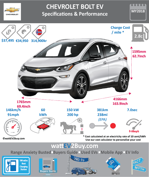 Chevrolet Bolt EV Specs wattev2Buy.com 2017 2018 Battery Chemistry Nickel Lithium Battery Capacity kWh 60 Battery Nominal rating kWh Voltage V Amps Ah Cells Modules Weight (kg) 440 Cell Type Pouch Cooling Cycles Depth of Discharge (DOD) Energy Density Wh/kg Battery Manufacturer LG Chem Battery Warranty - years 8 Battery Warranty - miles 100000 Battery Electric Range - EPA Mi 238 Battery Electric Range - EPA km 380 Battery Electric Range - NEDC Mi Battery Electric Range - NEDC km Electric Top Speed - mph 91 Electric Top Speed - km/h 146 Acceleration 0 - 60mph sec 7 Onboard Charger kW 7.2 LV 1 Charge kW LV 1 Charge Time (Hours) LV 2 Charge kW LV 2 Charge Time (Hours) 9.3 LV 3 CCS/Combo kW LV 3 Charge Time (min to 80%) 30 Charge Connector MPGe Combined - miles 119 MPGe Combined - km MPGe City - miles 128 MPGe City - km MPGe Highway - miles 110 MPGe Highway - km Max Power - hp 200 Max Power - kW 150 Max Torque - lb.ft 266 Max Torque - N.m 360 Drivetrain Electric Motor - Rear Electric Motor - Front Electric Motor Output Transmission Energy Consumption kWh/100km MSRP before incentives $37,495.00 $35,478 Vehicle Doors 5 Seating 5 Dimensions GVWR (kg) Curb Weight (lbs) 3563 Payload Capacity (lbs) Towing Capacity (lbs) Lenght (mm) 4166 Width (mm) 1765 Height (mm) 1595 Wheelbase (mm) 2600 Lenght (inc) 163.9 Width (inc) 69.4 Height (inc) 62.7 Wheelbase (inc) 102.3 Other Market Class Expected Deposit