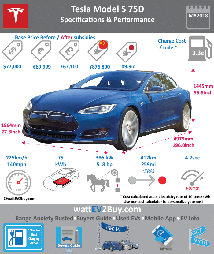 tesla model s specs range price battery used tesla model s timeline. Black Bedroom Furniture Sets. Home Design Ideas