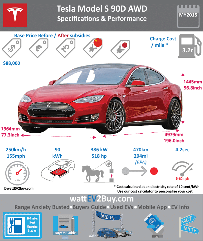 Tesla Model S 90D Specs wattev2Buy.com 2015 2016 Battery Chemistry Battery Capacity kWh 90 Battery Nominal rating kWh Voltage V Amps Ah Cells Modules Weight (kg) Cell Type SOC Cooling Cycles Battery Type Depth of Discharge (DOD) Energy Density Wh/kg Battery Manufacturer Battery Warranty - years 8 Battery Warranty - km Unlimited Battery Warranty - miles Battery Electric Range - at constant 38mph Battery Electric Range - at constant 60km/h Battery Electric Range - NEDC Mi Battery Electric Range - NEDC km Battery Electric Range - CCM Mi Battery Electric Range - CCM km Battery Electric Range - EPA Mi 294 Battery Electric Range - EPA km 470.4 Electric Top Speed - mph 155 Electric Top Speed - km/h 248 Acceleration 0 - 100km/h sec Acceleration 0 - 50km/h sec Acceleration 0 - 62mph sec Acceleration 0 - 60mph sec 4.2 Acceleration 0 - 37.2mph sec Wireless Charging Direct Current Fast Charge kW Charger Efficiency Onboard Charger kW Charging Cord - amps Charging Cord - volts LV 1 Charge kW LV 1 Charge Time (Hours) LV 2 Charge kW LV 2 Charge Time (Hours) LV 3 CCS/Combo kW LV 3 Charge Time (min to 70%) LV 3 Charge Time (min to 80%) LV 3 Charge Time (mi) LV 3 Charge Time (km) Supercharger Standard Charging System kW Charger Output Charge Connector Power Outlet kW Power Outlet Amps MPGe Combined - miles MPGe Combined - km MPGe City - miles MPGe City - km MPGe Highway - miles MPGe Highway - km Max Power - hp 518 Max Power - kW 386 Max Torque - lb.ft 485 Max Torque - N.m 657 Drivetrain AWD Generator Motor Type Electric Motor Output kW Electric Motor Output hp Transmission Electric Motor - Front FWD Max Power - hp 259 FWD Max Power - kW FWD Max Torque - lb.ft FWD Max Torque - N.m Electric Motor - Rear RWD Max Power - hp 259 RWD Max Power - kW RWD Max Torque - lb.ft RWD Max Torque - N.m Energy Consumption kWh/100km Energy Consumption kWh/100miles Deposit GB Battery Lease per month EU Battery Lease per month MSRP (expected) EU MSRP (before incentives & destination) GB MSRP (before incentives & destination) US MSRP (before incentives & destination) $88,000.00 CHINA MSRP (before incentives & destination) MSRP after incentives Vehicle Trims Doors Seating Dimensions Luggage (L) GVWR (kg) GVWR (lbs) Curb Weight (kg) Curb Weight (lbs) Payload Capacity (kg) Payload Capacity (lbs) Towing Capacity (lbs) Max Load Height (m) Ground Clearance (inc) Ground Clearance (mm) Lenght (mm) 4970 Width (mm) 1964 Height (mm) 1370 Wheelbase (mm) 2960 Lenght (inc) 195.5 Width (inc) 77.3 Height (inc) 53.9 Wheelbase (inc) 116.4 Other Utility Factor Auto Show Unveil Availability Aug 2015 to Jun 2016 Market Segment Class Safety Level Unveiled Relaunch First Delivery Chassis designed Based On AKA Self-Driving System SAE Autonomous Level Connectivity Unique Extras Incentives Home Charge Installation Public Charging Subsidy Chinese Name WEBSITE