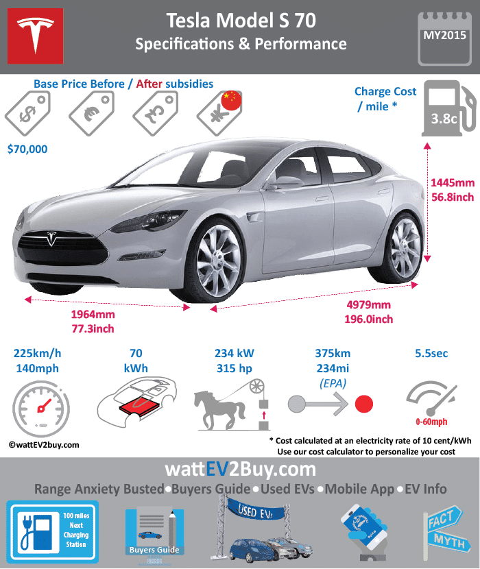 Tesla Model S 70D wattev2Buy.com 2015 2016 2017 Battery Chemistry Battery Capacity kWh 70 Battery Nominal rating kWh Voltage V Amps Ah Cells Modules Weight (kg) Cell Type SOC Cooling Cycles Battery Type Depth of Discharge (DOD) Energy Density Wh/kg Battery Manufacturer Battery Warranty - years 8 Battery Warranty - km Unlimited Battery Warranty - miles Battery Electric Range - at constant 38mph Battery Electric Range - at constant 60km/h Battery Electric Range - NEDC Mi Battery Electric Range - NEDC km Battery Electric Range - CCM Mi Battery Electric Range - CCM km Battery Electric Range - EPA Mi 240 Battery Electric Range - EPA km 390 Electric Top Speed - mph 140 Electric Top Speed - km/h 230 Acceleration 0 - 100km/h sec Acceleration 0 - 50km/h sec Acceleration 0 - 62mph sec Acceleration 0 - 60mph sec 5.2 Acceleration 0 - 37.2mph sec Wireless Charging Direct Current Fast Charge kW Charger Efficiency Onboard Charger kW Charging Cord - amps Charging Cord - volts LV 1 Charge kW LV 1 Charge Time (Hours) LV 2 Charge kW LV 2 Charge Time (Hours) LV 3 CCS/Combo kW LV 3 Charge Time (min to 70%) LV 3 Charge Time (min to 80%) LV 3 Charge Time (mi) LV 3 Charge Time (km) Supercharger Standard Charging System kW Charger Output Charge Connector Power Outlet kW Power Outlet Amps MPGe Combined - miles 101 MPGe Combined - km MPGe City - miles 101 MPGe City - km MPGe Highway - miles 102 MPGe Highway - km Max Power - hp 329 Max Power - kW 245 Max Torque - lb.ft 387 Max Torque - N.m 525 Drivetrain AWD Generator Motor Type Electric Motor Output kW Electric Motor Output hp Transmission Electric Motor - Front FWD Max Power - hp FWD Max Power - kW FWD Max Torque - lb.ft FWD Max Torque - N.m Electric Motor - Rear RWD Max Power - hp RWD Max Power - kW RWD Max Torque - lb.ft RWD Max Torque - N.m Energy Consumption kWh/100km Energy Consumption kWh/100miles Deposit GB Battery Lease per month EU Battery Lease per month MSRP (expected) EU MSRP (before incentives & destination) GB MSRP (before incentives & destination) US MSRP (before incentives & destination) $75,000.00 CHINA MSRP (before incentives & destination) MSRP after incentives Vehicle Trims Doors Seating Dimensions Luggage (L) GVWR (kg) GVWR (lbs) Curb Weight (kg) Curb Weight (lbs) Payload Capacity (kg) Payload Capacity (lbs) Towing Capacity (lbs) Max Load Height (m) Ground Clearance (inc) Ground Clearance (mm) Height (inc) Height (mm) Lenght (inc) Lenght (mm) Wheelbase (inc) Wheelbase (mm) Width (inc) Width (mm) Other Utility Factor Auto Show Unveil Availability Market Segment Class Safety Level Unveiled Relaunch First Delivery Chassis designed Based On AKA Self-Driving System SAE Autonomous Level Connectivity Unique Extras Incentives Home Charge Installation Public Charging Subsidy Chinese Name WEBSITE