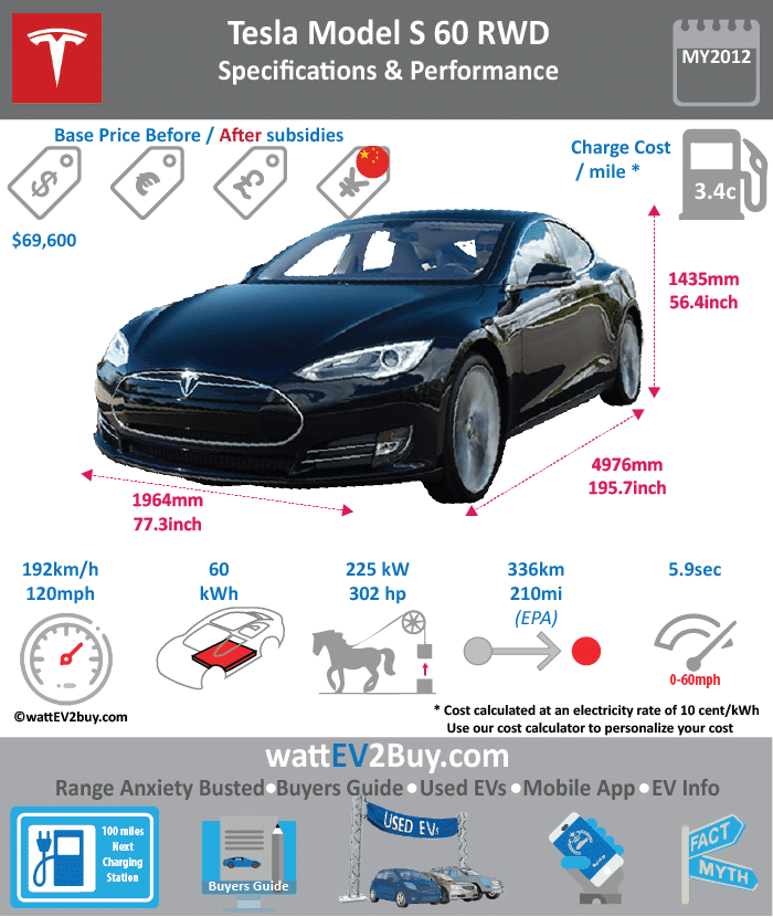 Tesla Model S 60kWh RWD wattev2Buy.com 2012 2013 2014 2015 2016 2017 Battery Chemistry Battery Capacity kWh 60 Battery Nominal rating kWh Voltage V Amps Ah Cells Modules Weight (kg) Cell Type SOC Cooling Cycles Battery Type Depth of Discharge (DOD) Energy Density Wh/kg Battery Manufacturer Battery Warranty - years 8 Battery Warranty - km 200,000 Battery Warranty - miles 125,000 Battery Electric Range - at constant 38mph Battery Electric Range - at constant 60km/h Battery Electric Range - NEDC Mi Battery Electric Range - NEDC km Battery Electric Range - CCM Mi Battery Electric Range - CCM km Battery Electric Range - EPA Mi 208 Battery Electric Range - EPA km 332.8 Electric Top Speed - mph 120 Electric Top Speed - km/h 192 Acceleration 0 - 100km/h sec Acceleration 0 - 50km/h sec Acceleration 0 - 62mph sec Acceleration 0 - 60mph sec 5.9 Acceleration 0 - 37.2mph sec Wireless Charging Direct Current Fast Charge kW Onboard Charger kW 10 Charging Cord - amps Charging Cord - volts LV 1 Charge kW LV 1 Charge Time (Hours) 41.6 LV 2 Charge kW 9.5 LV 2 Charge Time (Hours) 6.7 LV 3 CCS/Combo kW LV 3 Charge Time (min to 70%) LV 3 Charge Time (min to 80%) LV 3 Charge Time (mi) LV 3 Charge Time (km) Supercharger Optional $2000 Charging System kW Charger Output Charge Connector Power Outlet kW Power Outlet Amps MPGe Combined - miles 95 MPGe Combined - km MPGe City - miles 94 MPGe City - km MPGe Highway - miles 97 MPGe Highway - km Max Power - hp 301.7295 Max Power - kW 225 Max Torque - lb.ft 317.1559227 Max Torque - N.m 430 Drivetrain Generator Motor Type Electric Motor Output kW Transmission Electric Motor - Front FWD Max Power - hp FWD Max Power - kW FWD Max Torque - lb.ft FWD Max Torque - N.m Electric Motor - Rear RWD Max Power - hp RWD Max Power - kW RWD Max Torque - lb.ft RWD Max Torque - N.m Energy Consumption kWh/100km Energy Consumption kWh/100miles Deposit Battery Lease per month MSRP (expected) MSRP (before incentives & destination) $69,900.00 MSRP after incentives Vehicle Trims Doors Seating Dimensions Luggage (L) 850 GVWR (kg) GVWR (lbs) Curb Weight (kg) Curb Weight (lbs) Payload Capacity (kg) Payload Capacity (lbs) Towing Capacity (lbs) Max Load Height (m) Ground Clearance (inc) Ground Clearance (mm) Height (inc) Height (mm) Lenght (inc) Lenght (mm) 4978 Wheelbase (inc) Wheelbase (mm) Width (inc) Width (mm) Other Utility Factor Auto Show Unveil Availability Availability 2012 to April 2015 and June 2016 to present Market Segment Class Safety Level Unveiled Relaunch First Delivery Chassis designed Based On AKA Self-Driving System SAE Autonomous Level Connectivity Unique Extras Incentives Home Charge Installation Public Charging Subsidy WEBSITE