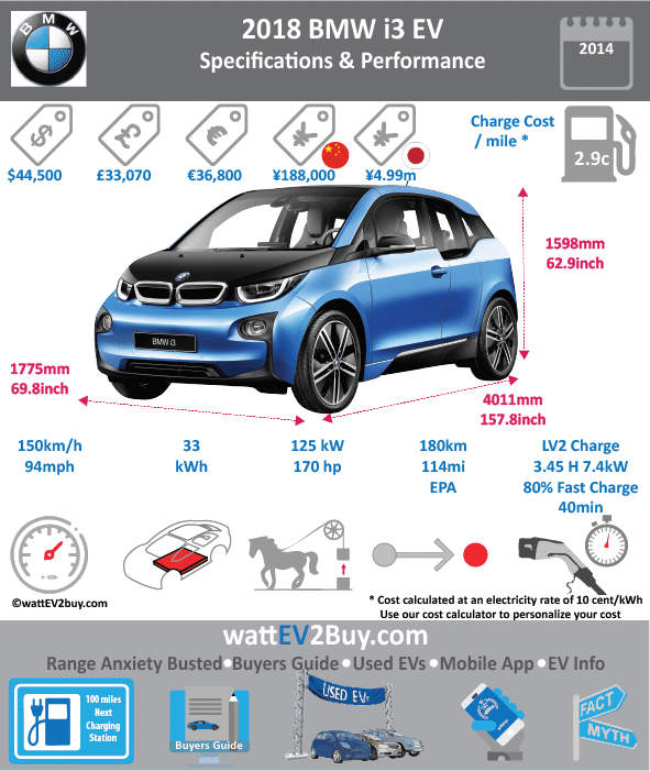 BMW i3 Rex EREV SPECS wattev2Buy.com 2016 2017 2018 Battery Chemistry Battery Capacity kWh 22 33 Battery Nominal rating kWh 18.7 27 Voltage V Amps Ah 94 Cells Modules Cooling Cycles Depth of Discharge (DOD) Energy Density Wh/kg Battery Manufacturer Samsung SDI Battery Warranty - years Battery Electric Range - NEDC Mi 206.25 Battery Electric Range - NEDC km 330 Battery Electric Range - EPA Mi 68.8 97.0 Battery Electric Range - EPA km 110 155 Electric Top Speed - mph 93.75 Electric Top Speed - km/h 150 Acceleration 0 - 100km/h sec Onboard Charger kW 7.4 LV 1 Charge kW LV 1 Charge Time (Hours) 16 LV 2 Charge kW LV 2 Charge Time (Hours) 4 6 LV 3 CCS/Combo kW LV 3 Charge Time (min to 80%) Charge Connector SAE J1772 MPGe Combined - miles 111 MPGe Combined - km MPGe City - miles MPGe City - km MPGe Highway - miles MPGe Highway - km Max Power - hp 170 Max Power - kW 125 Max Torque - lb.ft 184 Max Torque - N.m 250 Electric Motor Rear Electric Motor Front Electric Motor Output Transmission Energy Consumption kWh/100km MSRP (before incentives & destination) $48,350 Vehicle Doors Seating Dimensions GVWR (kg) Curb Weight (kg) Payload Capacity (lbs) Towing Capacity (lbs) Ground Clearance (mm) Lenght (mm) 3999 Width (mm) 1775 Height (mm) 1578 Wheelbase (mm) 2570 Lenght (inc) 157.3 Width (inc) 69.8 Height (inc) 62.1 Wheelbase (inc) 101.1 Other Market Class First Delivery Safety Level Combustion Extended Range - mile 180 Extended Range - km 288 ICE Max Power - hp ICE Max Power - kW ICE Max Torque - lb.ft ICE Max Torque - N.m ICE Top speed - mph ICE Top speed - km/h ICE Acceleration 0 - 62mph sec ICE MPGe Combined - miles 35 ICE MPGe Combined - km ICE MPGe City - miles ICE MPGe City - km ICE MPGe Highway - miles ICE MPGe Highway - km ICE Transmission ICE Fuel Consumption l/100km ICE Emission Rating ICE Emissions CO2/mi grams ICE Emissions CO2/km grams Total System Max Power - hp Max Power - kW Max Torque - lb.ft Max Torque - N.m Fuel Consumption l/100km MPGe Combined - miles wattev2Buy.com 2015 2016 2017 2018 Battery Chemistry Battery Capacity kWh 22 33 33.2 Battery Nominal rating kWh 18.7 27 27.2 Voltage V 240 353 Amps Ah 94 94 Cells Modules Cooling Cycles Depth of Discharge (DOD) Energy Density Wh/kg Battery Manufacturer Samsung SDI Battery Warranty - years Battery Electric Range - NEDC Mi 125 200 Battery Electric Range - EPA Mi 80.0 114.0 Battery Electric Range - EPA km 128 180 Electric Top Speed - mph 93.75 Electric Top Speed - km/h 150 Acceleration 0 - 100km/h sec Onboard Charger kW 7.4 LV 1 Charge kW LV 1 Charge Time (Hours) 16 10 LV 2 Charge kW LV 2 Charge Time (Hours) 4 6 3.45 LV 3 CCS/Combo kW 50 LV 3 Charge Time (min to 80%) 39 Charge Connector SAE J1772 MPGe Combined - miles 118 MPGe Combined - km MPGe City - miles 137 129 MPGe City - km MPGe Highway - miles 111 106 MPGe Highway - km Max Power - hp 170 Max Power - kW 125 Max Torque - lb.ft 184 Max Torque - N.m 250 Electric Motor Rear Electric Motor Front Electric Motor Output 75 Transmission Energy Consumption kWh/100km MSRP (before incentives & destination) $42,400 $44,595 Vehicle Doors Seating Dimensions GVWR (kg) Curb Weight (kg) Payload Capacity (lbs) Towing Capacity (lbs) Ground Clearance (mm) Lenght (mm) 3999 4011 Width (mm) 1775 1775 Height (mm) 1578 1598 Wheelbase (mm) 2570 2570 Lenght (inc) 157.3 157.8 Width (inc) 69.8 69.8 Height (inc) 62.1 62.9 Wheelbase (inc) 101.1 101.1 Other Market Class First Delivery Safety Level