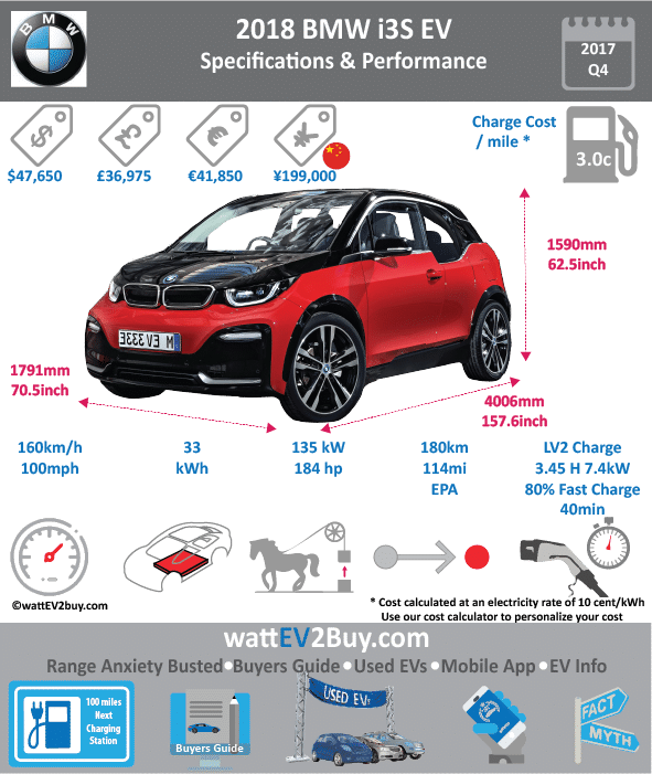 BMW i3S Specs wattev2Buy.com 2018 Battery Chemistry Battery Capacity kWh 33.2 Battery Nominal rating kWh 27.2 Voltage V 94 Amps Ah 353 Cells Modules Efficiency Weight (kg) Cell Type SOC Cooling Cycles Battery Type Depth of Discharge (DOD) Energy Density Wh/kg Battery Manufacturer Battery Warranty - years Battery Warranty - km Battery Warranty - miles Battery Electric Range - at constant 38mph Battery Electric Range - at constant 60km/h Battery Electric Range - NEDC Mi 125 Battery Electric Range - NEDC km 200 Battery Electric Range - CCM Mi Battery Electric Range - CCM km Battery Electric Range - EPA Mi Battery Electric Range - EPA km Electric Top Speed - mph 100 Electric Top Speed - km/h 160 Acceleration 0 - 100km/h sec Acceleration 0 - 60km/h sec 3.7 Acceleration 0 - 62mph sec 6.9 Acceleration 0 - 60mph sec Acceleration 0 - 37.2mph sec Wireless Charging Direct Current Fast Charge kW Charger Efficiency Onboard Charger kW 7.4 Onboard Charger Optional kW Charging Cord - amps Charging Cord - volts LV 1 Charge kW LV 1 Charge Time (Hours) LV 2 Charge kW LV 2 Charge Time (Hours) 3.45 LV 3 CCS/Combo kW 50 LV 3 Charge Time (min to 70%) LV 3 Charge Time (min to 80%) 39 LV 3 Charge Time (mi) LV 3 Charge Time (km) Supercharger Charging System kW Charger Output Charge Connector Power Outlet kW Power Outlet Amps MPGe Combined - miles MPGe Combined - km MPGe City - miles MPGe City - km MPGe Highway - miles MPGe Highway - km Max Power - hp (Electric Max) 184 Max Power - kW (Electric Max) 135 Max Torque - lb.ft (Electric Max) Max Torque - N.m (Electric Max) 270 Drivetrain Generator Motor Type Electric Motor Manufacturer Electric Motor Output kW 75 Electric Motor Output hp 102 Transmission Electric Motor - Rear Max Power - hp (Rear) Max Power - kW (Rear) Max Torque - lb.ft (Rear) Max Torque - N.m (Rear) Electric Motor - Front Max Power - hp (Front) Max Power - kW (Front) Max Torque - lb.ft (Front) Max Torque - N.m (Front) Energy Consumption kWh/100km 14.3 Energy Consumption kWh/100miles Deposit GB Battery Lease per month EU Battery Lease per month MSRP (expected) EU MSRP (before incentives & destination) GB MSRP (before incentives & destination) US MSRP (before incentives & destination) $44,450.00 CHINA MSRP (before incentives & destination) Local Currency MSRP MSRP after incentives Vehicle Trims Doors Seating Dimensions Luggage (L) Luggage Max (L) GVWR (kg) GVWR (lbs) Curb Weight (kg) Curb Weight (lbs) Payload Capacity (kg) Payload Capacity (lbs) Towing Capacity (lbs) Max Load Height (m) Ground Clearance (inc) Ground Clearance (mm) Lenght (mm) 4006 Width (mm) 1791 Height (mm) 1590 Wheelbase (mm) 2570 Lenght (inc) 157.6 Width (inc) 70.5 Height (inc) 62.5 Wheelbase (inc) 101.1 Other Utility Factor Auto Show Unveil Availability Market Segment LCD Screen (inch) Class Safety Level Unveiled Relaunch First Delivery Chassis designed Based On AKA Self-Driving System SAE Autonomous Level Connectivity Unique Extras Incentives Home Charge Installation Public Charging Subsidy Chinese Name Model Code WEBSITE