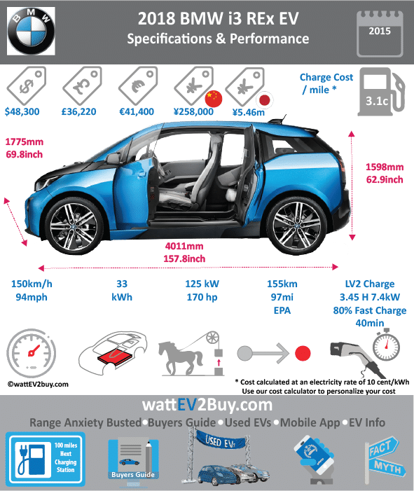 BMW i3 Rex EREV SPECS wattev2Buy.com 2016 2017 2018 Battery Chemistry Battery Capacity kWh 22 33 Battery Nominal rating kWh 18.7 27 Voltage V Amps Ah 94 Cells Modules Cooling Cycles Depth of Discharge (DOD) Energy Density Wh/kg Battery Manufacturer Samsung SDI Battery Warranty - years Battery Electric Range - NEDC Mi 206.25 Battery Electric Range - NEDC km 330 Battery Electric Range - EPA Mi 68.8 97.0 Battery Electric Range - EPA km 110 155 Electric Top Speed - mph 93.75 Electric Top Speed - km/h 150 Acceleration 0 - 100km/h sec Onboard Charger kW 7.4 LV 1 Charge kW LV 1 Charge Time (Hours) 16 LV 2 Charge kW LV 2 Charge Time (Hours) 4 6 LV 3 CCS/Combo kW LV 3 Charge Time (min to 80%) Charge Connector SAE J1772 MPGe Combined - miles 111 MPGe Combined - km MPGe City - miles MPGe City - km MPGe Highway - miles MPGe Highway - km Max Power - hp 170 Max Power - kW 125 Max Torque - lb.ft 184 Max Torque - N.m 250 Electric Motor Rear Electric Motor Front Electric Motor Output Transmission Energy Consumption kWh/100km MSRP (before incentives & destination) $48,350 Vehicle Doors Seating Dimensions GVWR (kg) Curb Weight (kg) Payload Capacity (lbs) Towing Capacity (lbs) Ground Clearance (mm) Lenght (mm) 3999 Width (mm) 1775 Height (mm) 1578 Wheelbase (mm) 2570 Lenght (inc) 157.3 Width (inc) 69.8 Height (inc) 62.1 Wheelbase (inc) 101.1 Other Market Class First Delivery Safety Level Combustion Extended Range - mile 180 Extended Range - km 288 ICE Max Power - hp ICE Max Power - kW ICE Max Torque - lb.ft ICE Max Torque - N.m ICE Top speed - mph ICE Top speed - km/h ICE Acceleration 0 - 62mph sec ICE MPGe Combined - miles 35 ICE MPGe Combined - km ICE MPGe City - miles ICE MPGe City - km ICE MPGe Highway - miles ICE MPGe Highway - km ICE Transmission ICE Fuel Consumption l/100km ICE Emission Rating ICE Emissions CO2/mi grams ICE Emissions CO2/km grams Total System Max Power - hp Max Power - kW Max Torque - lb.ft Max Torque - N.m Fuel Consumption l/100km MPGe Combined - miles