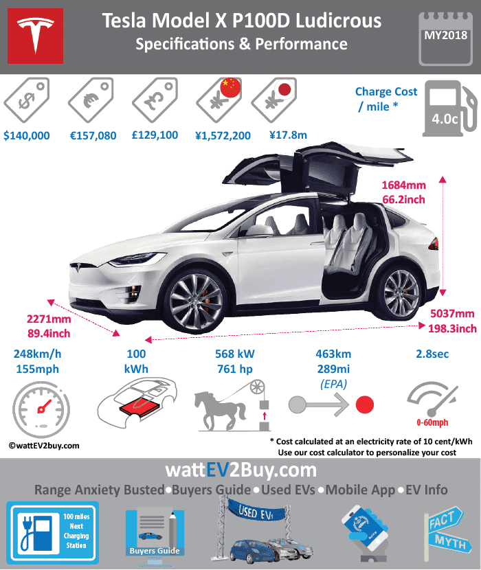 Tesla Model X P100D Ludicrous SUV Spes wattev2Buy.com 2017 Battery Chemistry Battery Capacity kWh 100 Battery Nominal rating kWh Voltage V 350 Amps Ah Cells Modules Weight (kg) Cell Type SOC Cooling Liquid Cycles Battery Type Depth of Discharge (DOD) Energy Density Wh/kg Battery Manufacturer Battery Warranty - years 8 Battery Warranty - km Unlimited Battery Warranty - miles Battery Electric Range - at constant 38mph Battery Electric Range - at constant 60km/h Battery Electric Range - NEDC Mi Battery Electric Range - NEDC km Battery Electric Range - CCM Mi Battery Electric Range - CCM km Battery Electric Range - EPA Mi 289 Battery Electric Range - EPA km 462.4 Electric Top Speed - mph 155 Electric Top Speed - km/h 248 Acceleration 0 - 100km/h sec 2.9 Acceleration 0 - 50km/h sec Acceleration 0 - 62mph sec Acceleration 0 - 60mph sec Acceleration 0 - 37.2mph sec Wireless Charging Direct Current Fast Charge kW Onboard Charger kW 10 Charging Cord - amps Charging Cord - volts LV 1 Charge kW LV 1 Charge Time (Hours) LV 2 Charge kW LV 2 Charge Time (Hours) 9.5 LV 3 CCS/Combo kW LV 3 Charge Time (min to 70%) LV 3 Charge Time (min to 80%) 80 LV 3 Charge Time (mi) LV 3 Charge Time (km) Charging System kW Charger Output Charge Connector Power Outlet kW Power Outlet Amps MPGe Combined - miles MPGe Combined - km MPGe City - miles MPGe City - km MPGe Highway - miles MPGe Highway - km Max Power - hp 761.69936 Max Power - kW 568 Max Torque - lb.ft Max Torque - N.m 967 Drivetrain AWD Generator Motor Type Electric Motor Output kW Transmission Electric Motor - Front Yes FWD Max Power - hp 259 FWD Max Power - kW 193 FWD Max Torque - lb.ft 184 FWD Max Torque - N.m 249 Electric Motor - Rear Yes RWD Max Power - hp 503 RWD Max Power - kW 375 RWD Max Torque - lb.ft 479 RWD Max Torque - N.m 649 Energy Consumption kWh/100km Energy Consumption kWh/100miles Deposit Battery Lease per month MSRP (expected) MSRP (before incentives & destination) $140,000.00 MSRP after incentives Vehicle Trims Doors Seating 7 Dimensions Luggage (L) 736 GVWR (kg) GVWR (lbs) Curb Weight (kg) 2441 Curb Weight (lbs) 5381 Payload Capacity (kg) Payload Capacity (lbs) Towing Capacity (lbs) 4960 Max Load Height (m) Ground Clearance (inc) Ground Clearance (mm) Lenght (mm) 5041 Width (mm) 1999 Height (mm) 1684 Wheelbase (mm) 2965 Lenght (inc) 198.3 Width (inc) 78.6 Height (inc) 66.2 Wheelbase (inc) 116.6 Other Utility Factor Auto Show Unveil Market Segment Class Safety Level Unveiled Relaunch First Delivery Chassis designed Based On AKA Self-Driving System SAE Autonomous Level Connectivity Unique Extras Incentives Home Charge Installation Public Charging Subsidy WEBSITE