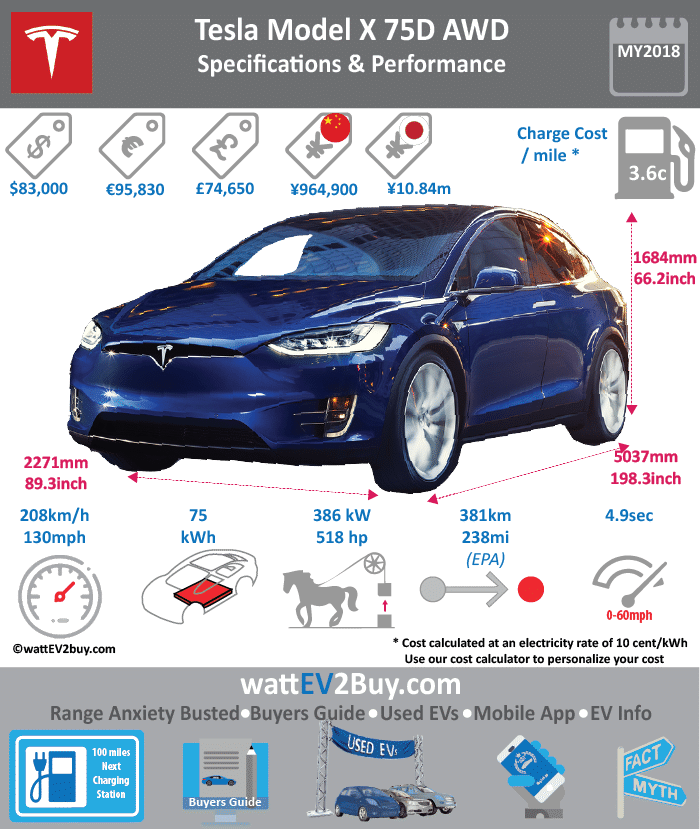 Tesla Model X 75D SUV Specs wattev2Buy.com 2017 Battery Chemistry Battery Capacity kWh 75 Battery Nominal rating kWh 72.5 Voltage V Amps Ah Cells Modules Weight (kg) Cell Type SOC Cooling Cycles Battery Type Depth of Discharge (DOD) Energy Density Wh/kg Battery Manufacturer Battery Warranty - years 8 Battery Warranty - km Unlimited Battery Warranty - miles Battery Electric Range - at constant 38mph Battery Electric Range - at constant 60km/h Battery Electric Range - NEDC Mi Battery Electric Range - NEDC km Battery Electric Range - CCM Mi Battery Electric Range - CCM km Battery Electric Range - EPA Mi 237 Battery Electric Range - EPA km 380 Electric Top Speed - mph 130 Electric Top Speed - km/h 208 Acceleration 0 - 100km/h sec Acceleration 0 - 50km/h sec Acceleration 0 - 62mph sec Acceleration 0 - 60mph sec 4.9 Acceleration 0 - 37.2mph sec Wireless Charging Direct Current Fast Charge kW Charger Efficiency Onboard Charger kW Charging Cord - amps Charging Cord - volts LV 1 Charge kW LV 1 Charge Time (Hours) LV 2 Charge kW LV 2 Charge Time (Hours) LV 3 CCS/Combo kW LV 3 Charge Time (min to 70%) LV 3 Charge Time (min to 80%) LV 3 Charge Time (mi) LV 3 Charge Time (km) Supercharger Charging System kW Charger Output Charge Connector Power Outlet kW Power Outlet Amps MPGe Combined - miles MPGe Combined - km MPGe City - miles 91 MPGe City - km MPGe Highway - miles 95 MPGe Highway - km Max Power - hp 518 Max Power - kW 386 Max Torque - lb.ft 387 Max Torque - N.m 525 Drivetrain AWD Generator Motor Type Electric Motor Output kW 245 Electric Motor Output hp 328 Transmission Electric Motor - Front FWD Max Power - hp 259 FWD Max Power - kW 193 FWD Max Torque - lb.ft FWD Max Torque - N.m Electric Motor - Rear RWD Max Power - hp 258.81686 RWD Max Power - kW 193 RWD Max Torque - lb.ft RWD Max Torque - N.m Energy Consumption kWh/100km Energy Consumption kWh/100miles Deposit GB Battery Lease per month EU Battery Lease per month MSRP (expected) EU MSRP (before incentives & destination) GB MSRP (before incentives & destination) US MSRP (before incentives & destination) $79,500.00 CHINA MSRP (before incentives & destination) MSRP after incentives Vehicle Trims Doors Seating 5 Dimensions Luggage (L) GVWR (kg) GVWR (lbs) Curb Weight (kg) Curb Weight (lbs) Payload Capacity (kg) Payload Capacity (lbs) Towing Capacity (lbs) 5000 Max Load Height (m) Ground Clearance (inc) Ground Clearance (mm) Height (inc) 66 Height (mm) 1676 Lenght (inc) 198.3 Lenght (mm) 5037 Wheelbase (inc) 116.7 Wheelbase (mm) 2964 Width (inc) 81.5 Width (mm) 2070 Other Utility Factor Auto Show Unveil Availability Market Segment Class Safety Level Unveiled Relaunch First Delivery Chassis designed Based On AKA Self-Driving System SAE Autonomous Level Connectivity Unique Extras Incentives Home Charge Installation Public Charging Subsidy Chinese Name