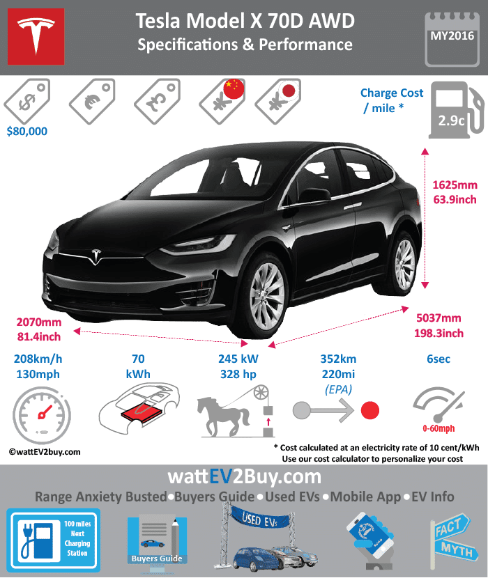Tesla Model X 70D wattev2Buy.com 2017 Battery Chemistry Battery Capacity kWh 70 Battery Nominal rating kWh Voltage V Amps Ah Cells Modules Efficiency Weight (kg) Cell Type SOC Cooling Cycles Battery Type Depth of Discharge (DOD) Energy Density Wh/kg Battery Manufacturer Battery Warranty - years Battery Warranty - km Battery Warranty - miles Battery Electric Range - at constant 38mph Battery Electric Range - at constant 60km/h Battery Electric Range - NEDC Mi Battery Electric Range - NEDC km Battery Electric Range - CCM Mi Battery Electric Range - CCM km Battery Electric Range - EPA Mi 220 Battery Electric Range - EPA km 352 Electric Top Speed - mph 140 Electric Top Speed - km/h 224 Acceleration 0 - 100km/h sec Acceleration 0 - 50km/h sec Acceleration 0 - 62mph sec Acceleration 0 - 60mph sec 6 Acceleration 0 - 37.2mph sec Wireless Charging Direct Current Fast Charge kW Charger Efficiency Onboard Charger kW Charging Cord - amps Charging Cord - volts LV 1 Charge kW LV 1 Charge Time (Hours) LV 2 Charge kW LV 2 Charge Time (Hours) 7.096774194 LV 3 CCS/Combo kW LV 3 Charge Time (min to 70%) LV 3 Charge Time (min to 80%) LV 3 Charge Time (mi) LV 3 Charge Time (km) Supercharger Charging System kW Charger Output Charge Connector Power Outlet kW Power Outlet Amps MPGe Combined - miles MPGe Combined - km MPGe City - miles 101 MPGe City - km MPGe Highway - miles 102 MPGe Highway - km Max Power - hp 328 Max Power - kW 245 Max Torque - lb.ft 387 Max Torque - N.m 525 Drivetrain AWD Generator Motor Type Electric Motor Output kW Electric Motor Output hp Transmission Electric Motor - Front FWD Max Power - hp 259 FWD Max Power - kW 161.875 FWD Max Torque - lb.ft FWD Max Torque - N.m Electric Motor - Rear RWD Max Power - hp 259 RWD Max Power - kW 161.875 RWD Max Torque - lb.ft RWD Max Torque - N.m Energy Consumption kWh/100km Energy Consumption kWh/100miles Deposit GB Battery Lease per month EU Battery Lease per month MSRP (expected) EU MSRP (before incentives & destination) GB MSRP (before incentives & destination) US MSRP (before incentives & destination) $80,000.00 CHINA MSRP (before incentives & destination) MSRP after incentives Vehicle Trims Doors Seating Dimensions Luggage (L) 2491 GVWR (kg) GVWR (lbs) Curb Weight (kg) Curb Weight (lbs) Payload Capacity (kg) Payload Capacity (lbs) Towing Capacity (lbs) 5000 Max Load Height (m) Ground Clearance (inc) Ground Clearance (mm) Height (inc) 66 Height (mm) 1676 Lenght (inc) 198.3 Lenght (mm) 5037 Wheelbase (inc) 116.7 Wheelbase (mm) 2964 Width (inc) 81.5 Width (mm) 2070 Other Utility Factor Auto Show Unveil Availability Market Segment Class Safety Level Unveiled Relaunch First Delivery Chassis designed Based On AKA Self-Driving System SAE Autonomous Level Connectivity Unique Extras Incentives Home Charge Installation Public Charging Subsidy Chinese Name WEBSITE