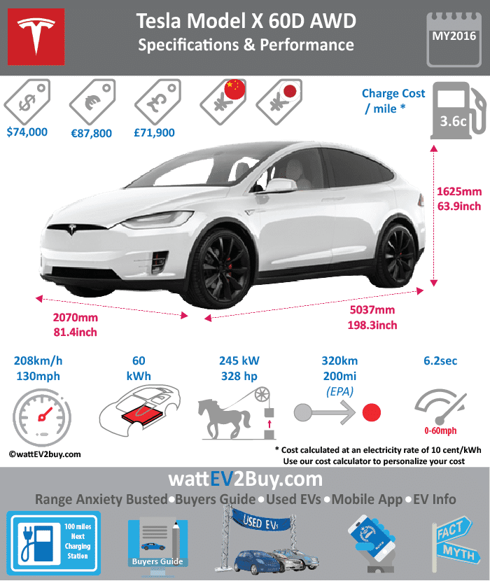 Tesla Model X 60D SUV Specs wattev2Buy.com 2016 Battery Chemistry Battery Capacity kWh 60 Battery Nominal rating kWh Voltage V Amps Ah Cells Modules Efficiency Weight (kg) Cell Type SOC Cooling Cycles Battery Type Depth of Discharge (DOD) Energy Density Wh/kg Battery Manufacturer Battery Warranty - years Battery Warranty - km Battery Warranty - miles Battery Electric Range - at constant 38mph Battery Electric Range - at constant 60km/h Battery Electric Range - NEDC Mi Battery Electric Range - NEDC km Battery Electric Range - CCM Mi Battery Electric Range - CCM km Battery Electric Range - EPA Mi 200 Battery Electric Range - EPA km 320 Electric Top Speed - mph 130 Electric Top Speed - km/h 210 Acceleration 0 - 100km/h sec 6.2 Acceleration 0 - 50km/h sec Acceleration 0 - 62mph sec Acceleration 0 - 60mph sec 6 Acceleration 0 - 37.2mph sec Wireless Charging Direct Current Fast Charge kW Charger Efficiency Onboard Charger kW Charging Cord - amps Charging Cord - volts LV 1 Charge kW LV 1 Charge Time (Hours) LV 2 Charge kW LV 2 Charge Time (Hours) 4.347826087 LV 3 CCS/Combo kW LV 3 Charge Time (min to 70%) LV 3 Charge Time (min to 80%) LV 3 Charge Time (mi) LV 3 Charge Time (km) Supercharger Charging System kW Charger Output Charge Connector Power Outlet kW Power Outlet Amps MPGe Combined - miles MPGe Combined - km MPGe City - miles MPGe City - km MPGe Highway - miles MPGe Highway - km Max Power - hp 328 Max Power - kW 244.589939 Max Torque - lb.ft 325 Max Torque - N.m Drivetrain AWD Generator Motor Type Electric Motor Output kW Electric Motor Output hp Transmission Electric Motor - Front FWD Max Power - hp 259 FWD Max Power - kW 193.1365677 FWD Max Torque - lb.ft FWD Max Torque - N.m Electric Motor - Rear RWD Max Power - hp 259 RWD Max Power - kW 193.1365677 RWD Max Torque - lb.ft RWD Max Torque - N.m Energy Consumption kWh/100km Energy Consumption kWh/100miles Deposit GB Battery Lease per month EU Battery Lease per month MSRP (expected) EU MSRP (before incentives & destination) GB MSRP (before incentives & destination) US MSRP (before incentives & destination) $74,000.00 CHINA MSRP (before incentives & destination) MSRP after incentives Vehicle Trims Doors Seating Dimensions Luggage (L) 894 GVWR (kg) GVWR (lbs) 5732 Curb Weight (kg) Curb Weight (lbs) 4647 Payload Capacity (kg) Payload Capacity (lbs) Towing Capacity (lbs) Max Load Height (m) Ground Clearance (inc) Ground Clearance (mm) Lenght (mm) Width (mm) Height (mm) Wheelbase (mm) Lenght (inc) 0.0 Width (inc) 0.0 Height (inc) 0.0 Wheelbase (inc) 0.0 Other Utility Factor Auto Show Unveil Availability July 2016 to Oct 2016 Market Segment Class Safety Level Unveiled Relaunch First Delivery Chassis designed Based On AKA Self-Driving System SAE Autonomous Level Connectivity Unique Upgradable to 75kWh Extras Incentives Home Charge Installation Public Charging Subsidy Chinese Name WEBSITE