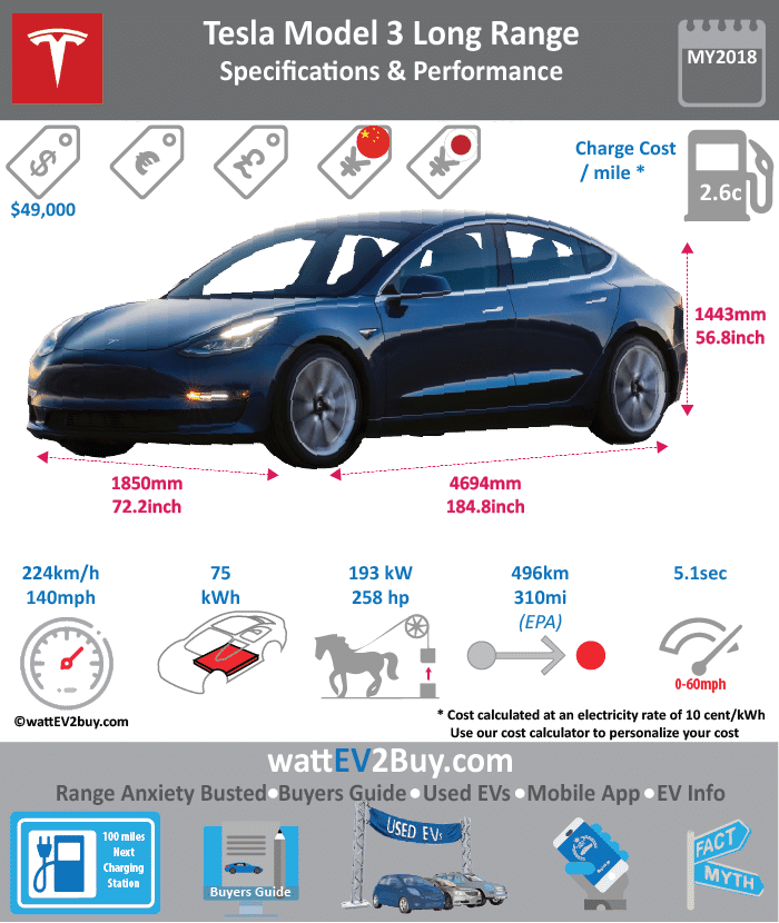 Tesla Model 3 Fully Loaded Specs wattev2Buy.com 2018 Battery Chemistry Battery Capacity kWh 80.5 Battery Nominal rating kWh 75 Voltage V 350 Amps Ah 230 Cells Modules Weight (kg) Cell Type SOC Cooling Cycles Battery Type Depth of Discharge (DOD) Energy Density Wh/kg Battery Manufacturer Battery Warranty - years 8 Battery Warranty - km Battery Warranty - miles 120000 Battery Electric Range - at constant 38mph Battery Electric Range - at constant 60km/h Battery Electric Range - NEDC Mi Battery Electric Range - NEDC km Battery Electric Range - CCM Mi Battery Electric Range - CCM km Battery Electric Range - EPA Mi 310 Battery Electric Range - EPA km 496 Electric Top Speed - mph 140 Electric Top Speed - km/h 224 Acceleration 0 - 100km/h sec Acceleration 0 - 50km/h sec Acceleration 0 - 62mph sec Acceleration 0 - 60mph sec 5.1 Acceleration 0 - 37.2mph sec Wireless Charging Direct Current Fast Charge kW Charger Efficiency Onboard Charger kW Charging Cord - amps Charging Cord - volts LV 1 Charge kW LV 1 Charge Time (Hours) LV 2 Charge kW LV 2 Charge Time (Hours) 5.2 LV 3 CCS/Combo kW LV 3 Charge Time (min to 70%) LV 3 Charge Time (min to 80%) 88 Fast Charge mi per 30min 170 LV 3 Charge Time (mi) LV 3 Charge Time (km) Charging System kW Charger Output Charge Connector J1772 Power Outlet kW Power Outlet Amps MPGe Combined - miles MPGe Combined - km MPGe City - miles MPGe City - km MPGe Highway - miles MPGe Highway - km Max Power - hp 258 Max Power - kW 192.3908667 Max Torque - lb.ft Max Torque - N.m Drivetrain Generator Motor Type Electric Motor Output kW Electric Motor Output hp Transmission Electric Motor - Front FWD Max Power - hp FWD Max Power - kW FWD Max Torque - lb.ft FWD Max Torque - N.m Electric Motor - Rear RWD Max Power - hp RWD Max Power - kW RWD Max Torque - lb.ft RWD Max Torque - N.m Energy Consumption kWh/100km Energy Consumption kWh/100miles Deposit GB Battery Lease per month EU Battery Lease per month MSRP (expected) EU MSRP (before incentives & destination) G