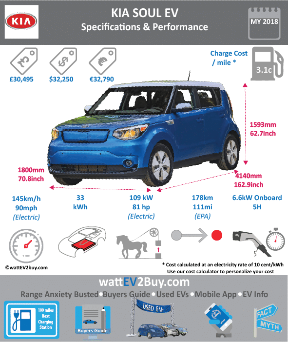 KIA SOUL EV SPECS wattev2Buy.com 2014 2015 2016 2017 2018 Battery Chemistry Lithium Polymer Battery Capacity kWh 30.5 36 Battery Nominal rating kWh 27 30 Voltage V 360 375 Amps Ah 75 80 Cells 192 200 Modules Weight (kg) 277 290 Cell Type SOC Cooling Cycles Battery Type Depth of Discharge (DOD) Energy Density Wh/kg Battery Manufacturer Battery Warranty - years Battery Warranty - km Battery Warranty - miles Battery Electric Range - at constant 38mph Battery Electric Range - at constant 60km/h Battery Electric Range - NEDC Mi 132.5 Battery Electric Range - NEDC km 212 Battery Electric Range - CCM Mi Battery Electric Range - CCM km Battery Electric Range - EPA Mi 93 93 Battery Electric Range - EPA km 149 148.8 Electric Top Speed - mph 90.625 Electric Top Speed - km/h 145 Acceleration 0 - 100km/h sec Acceleration 0 - 50km/h sec Acceleration 0 - 62mph sec 11.6 Acceleration 0 - 60mph sec Acceleration 0 - 37.2mph sec Wireless Charging Direct Current Fast Charge kW Onboard Charger kW 6.6 Charging Cord - amps Charging Cord - volts LV 1 Charge kW LV 1 Charge Time (Hours) 20 LV 2 Charge kW LV 2 Charge Time (Hours) 5 6 LV 3 CCS/Combo kW LV 3 Charge Time (min to 70%) LV 3 Charge Time (min to 80%) 33 LV 3 Charge Time (mi) LV 3 Charge Time (km) Charging System kW Charger Output Charge Connector CHADemo Power Outlet kW Power Outlet Amps MPGe Combined - miles 105 105 MPGe Combined - km MPGe City - miles 93 MPGe City - km MPGe Highway - miles 120 MPGe Highway - km Max Power - hp 109 Max Power - kW 81.4 Max Torque - lb.ft 210 Max Torque - N.m 285 Drivetrain Generator Motor Type Electric Motor Output kW Electric Motor Output hp Transmission Electric Motor - Front FWD Max Power - hp FWD Max Power - kW FWD Max Torque - lb.ft FWD Max Torque - N.m Electric Motor - Rear RWD Max Power - hp RWD Max Power - kW RWD Max Torque - lb.ft RWD Max Torque - N.m Energy Consumption kWh/100km Energy Consumption kWh/100miles Deposit Battery Lease per month EU MSRP (before incentives & destination) € 29,490.00 GB MSRP (before incentives & destination) £29,995.00 US MSRP (before incentives & destination) $33,700.00 $32,350.00 MSRP after incentives Vehicle Trims Doors 5 Seating 5 Dimensions Luggage (L) 532 GVWR (kg) GVWR (lbs) Curb Weight (kg) 1480 Curb Weight (lbs) Payload Capacity (kg) Payload Capacity (lbs) Towing Capacity (lbs) Max Load Height (m) Ground Clearance (inc) Ground Clearance (mm) Lenght (mm) 4140 Width (mm) 1800 Height (mm) 1593 Wheelbase (mm) 2570 Lenght (inc) 162.9 Width (inc) 70.8 Height (inc) 62.7 Wheelbase (inc) 101.1 Other Utility Factor Auto Show Unveil Market Segment Class Safety Level Unveiled Relaunch First Delivery Chassis designed Based On AKA Self-Driving System SAE Autonomous Level Connectivity Unique Extras Incentives Home Charge Installation Public Charging Subsidy WEBSITE