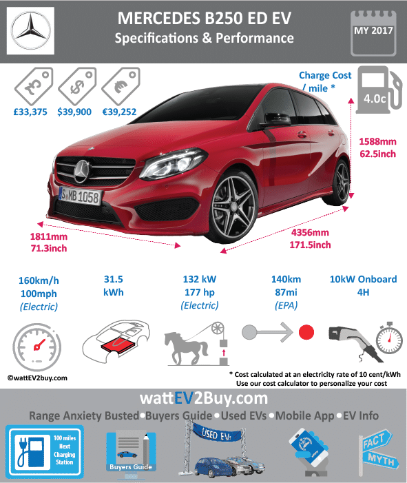 MERCEDES-BENZ B250e EV specs wattev2Buy.com 2015 2016 2017 Battery Chemistry Battery Capacity kWh 31.5 31.5 Battery Nominal rating kWh 28 28 Voltage V Amps Ah Cells Modules Weight (kg) Cell Type SOC Cooling Cycles Battery Type Depth of Discharge (DOD) Energy Density Wh/kg Battery Manufacturer Battery Warranty - years Battery Warranty - km Battery Warranty - miles Battery Electric Range - at constant 38mph Battery Electric Range - at constant 60km/h Battery Electric Range - NEDC Mi Battery Electric Range - NEDC km Battery Electric Range - CCM Mi Battery Electric Range - CCM km Battery Electric Range - EPA Mi 85 87 Battery Electric Range - EPA km 136 139.2 Electric Top Speed - mph 100 Electric Top Speed - km/h 160 Acceleration 0 - 100km/h sec Acceleration 0 - 50km/h sec Acceleration 0 - 62mph sec Acceleration 0 - 60mph sec 7.9 Acceleration 0 - 37.2mph sec Wireless Charging Direct Current Fast Charge kW Charger Efficiency Onboard Charger kW 10 Charging Cord - amps Charging Cord - volts LV 1 Charge kW LV 1 Charge Time (Hours) LV 2 Charge kW LV 2 Charge Time (Hours) 4 LV 3 CCS/Combo kW LV 3 Charge Time (min to 70%) LV 3 Charge Time (min to 80%) LV 3 Charge Time (mi) LV 3 Charge Time (km) Charging System kW Charger Output Charge Connector Power Outlet kW Power Outlet Amps MPGe Combined - miles 84 MPGe Combined - km MPGe City - miles 85 MPGe City - km MPGe Highway - miles 82 MPGe Highway - km Max Power - hp 177 Max Power - kW 132 Max Torque - lb.ft 251 Max Torque - N.m Drivetrain Generator Motor Type Electric Motor Output kW Electric Motor Output hp Transmission Electric Motor - Front FWD Max Power - hp FWD Max Power - kW FWD Max Torque - lb.ft FWD Max Torque - N.m Electric Motor - Rear RWD Max Power - hp RWD Max Power - kW RWD Max Torque - lb.ft RWD Max Torque - N.m Energy Consumption kWh/100km Energy Consumption kWh/100miles Deposit Battery Lease per month MSRP (expected) MSRP (before incentives & destination) $42,400.00 $41,150.00 $39,900.00 MSRP after incentives Vehicle Trims Doors 4 Seating 5 Dimensions Luggage (L) 611.64288 GVWR (kg) GVWR (lbs) Curb Weight (kg) Curb Weight (lbs) Payload Capacity (kg) Payload Capacity (lbs) Towing Capacity (lbs) Max Load Height (m) Ground Clearance (inc) Ground Clearance (mm) Height (inc) 62.5 Height (mm) 1588 Lenght (inc) 171.5 Lenght (mm) 4356 Wheelbase (inc) 106.3 Wheelbase (mm) 2700 Width (inc) 71.3 Width (mm) 1811 Other Utility Factor Auto Show Unveil Market Segment Class Safety Level Unveiled Relaunch First Delivery Jun-14 Chassis designed Based On AKA Self-Driving System SAE Autonomous Level Connectivity Unique Extras Incentives Home Charge Installation Public Charging Subsidy WEBSITE