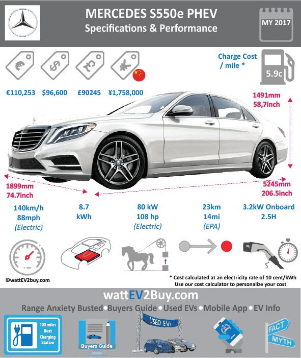 MERCEDES-BENZ S550e PHEV specs wattev2Buy.com 2015 2016 2017 Battery Chemistry Battery Capacity kWh 8.7 Battery Nominal rating kWh 6.4 Voltage V Amps Ah Cells Modules Weight (kg) Cell Type SOC Cooling Cycles Battery Type Depth of Discharge (DOD) Energy Density Wh/kg Battery Manufacturer Battery Warranty - years Battery Warranty - km Battery Warranty - miles Battery Electric Range - at constant 38mph Battery Electric Range - at constant 60km/h Battery Electric Range - NEDC Mi 20 Battery Electric Range - NEDC km 32 Battery Electric Range - CCM Mi Battery Electric Range - CCM km Battery Electric Range - EPA Mi 14 Battery Electric Range - EPA km 23 Electric Top Speed - mph 87 Electric Top Speed - km/h 139.2 Acceleration 0 - 100km/h sec Acceleration 0 - 50km/h sec Acceleration 0 - 62mph sec Acceleration 0 - 60mph sec Acceleration 0 - 37.2mph sec Wireless Charging Direct Current Fast Charge kW Charger Efficiency Onboard Charger kW 3.3 Charging Cord - amps Charging Cord - volts LV 1 Charge kW LV 1 Charge Time (Hours) 5 LV 2 Charge kW LV 2 Charge Time (Hours) 2 LV 3 CCS/Combo kW LV 3 Charge Time (min to 70%) LV 3 Charge Time (min to 80%) LV 3 Charge Time (mi) LV 3 Charge Time (km) Charging System kW Charger Output Charge Connector Power Outlet kW Power Outlet Amps MPGe Combined - miles MPGe Combined - km MPGe City - miles 54 MPGe City - km MPGe Highway - miles 63 MPGe Highway - km Max Power - hp 108 Max Power - kW 80 Max Torque - lb.ft 251 Max Torque - N.m 340 Drivetrain Generator Electric Motor - Front Electric Motor - Rear Motor Type Electric Motor Output kW 85 Electric Motor Output hp 113.9867 Electric Motor Transmission Energy Consumption kWh/100km Energy Consumption kWh/100miles Deposit Lease pm Battery Lease per month MSRP (expected) MSRP (before incentives & destination) 146000 $96,600.00 MSRP after incentives Vehicle Trims Doors Seating 5 Dimensions Fuel tank (gal) Fuel tank (L) Luggage (L) 267.59376 GVWR (kg) GVWR (lbs) 5115 Curb Weight (kg) Curb Weight (lbs) Payload Capacity (kg) Payload Capacity (lbs) Towing Capacity (lbs) Max Load Height (m) Ground Clearance (inc) Ground Clearance (mm) Height (inc) 58.7 Height (mm) 1491 Lenght (inc) 206.5 Lenght (mm) 5245 Wheelbase (inc) 124.6 Wheelbase (mm) 3165 Width (inc) 83.9 Width (mm) 2131 Combustion 3 Liter V6 Twin Turbo Extended Range - mile Extended Range - km ICE Max Power - hp 328 ICE Max Power - kW 245 ICE Max Torque - lb.ft 354 ICE Max Torque - N.m 480 ICE Top speed - mph 130 ICE Top speed - km/h 208 ICE Acceleration 0 - 50km/h sec ICE Acceleration 0 - 62mph sec ICE Acceleration 0 - 60mph sec 5.2 ICE MPGe Combined - miles 58 ICE MPGe Combined - km ICE MPGe City - miles 24 ICE MPGe City - km ICE MPGe Highway - miles 30 ICE MPGe Highway - km ICE Transmission ICE Fuel Consumption l/100km 4.1 ICE MPG Fuel Efficiency ICE Emission Rating ICE Emissions CO2/mi grams ICE Emissions CO2/km grams Total System Total Output kW 325 Total Output hp 442 Total Tourque lb.ft 479 Total Tourque N.m 649 MPGe Electric Only - miles Fuel Consumption l/100km Emission Rating Other Utility Factor Auto Show Unveil Market Segment Reveal Date Class Safety Level Unveiled Relaunch First Delivery Jun-15 Chassis designed Based On AKA Self-Driving System SAE Autonomous Level Connectivity Unique Extras Incentives Home Charge Installation Public Charging Subsidy