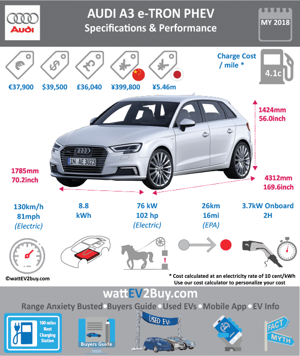 AUDI A3 e-tron Sportback PHEV wattev2Buy.com 2014 2015 2016 2017 Battery Chemistry Lithium-Ion Battery Capacity kWh 8.8 Battery Nominal rating kWh 6.2 Modules 8 Cells 12 Battery Manufacturer Panasonic Cooling Liquid Battery Warranty - years Battery Electric Range - EPA Mi 16 Battery Electric Range - EPA km 25.6 Battery Electric Range - NEDC Mi 31 Battery Electric Range - NEDC km 50 Electric Top Speed - mph 80.8 Electric Top Speed - km/h 129 Acceleration 0 - 60mph sec 7.6 Acceleration 0 - 37.2mph sec Onboard Charger kW 3.7 LV 1 Charge LV 1 Charge Time 8 LV 2 Charge LV 2 Charge Time 2.5 LV 3 CCS/Combo kW LV 3 Charge Time Charge Connector Type 2 MPGe Combined - miles 83 MPGe Combined - km MPGe City - miles MPGe City - km MPGe Highway - miles MPGe Highway - km Max Power - hp 204 Max Power - kW 150 Max Torque - lb.ft Max Torque - N.m 102 Electric Motor 75 Electric Motor Output kW 75 Transmission MSRP (before incentives & destination) € 39,000.00 $38,475 $39,500 Combustion 1.4 TFSI Extended Range - mile 580 Extended Range - km 928 ICE Max Power - hp 150 ICE Max Power - kW 110 ICE Max Torque - lb.ft ICE Max Torque - N.m ICE Top speed - mph 130 ICE Top speed - km/h ICE Acceleration 0 - 50km/h sec ICE Acceleration 0 - 60 mph sec 7.6 ICE MPGe Combined - miles 34 ICE MPGe Combined - km ICE MPGe City - miles ICE MPGe City - km ICE MPGe Highway - miles ICE MPGe Highway - km ICE Transmission ICE Fuel Consumption l/100km ICE Emission Rating ICE Emissions CO2/mi grams ICE Emissions CO2/km grams Total System Max Power - hp 204 Max Power - kW 152.1230108 Max Torque - lb.ft 243 258 Max Torque - N.m 300 Vehicle Doors Dimensions GVWR (kg) Wheelbase (mm) Lenght (mm) 4312 Width (mm) 1785 Height (mm) 1424 Wheelbase (mm) 2630 Lenght (inc) 169.6 Width (inc) 70.2 Height (inc) 56.0 Wheelbase (inc) 103.5 Other