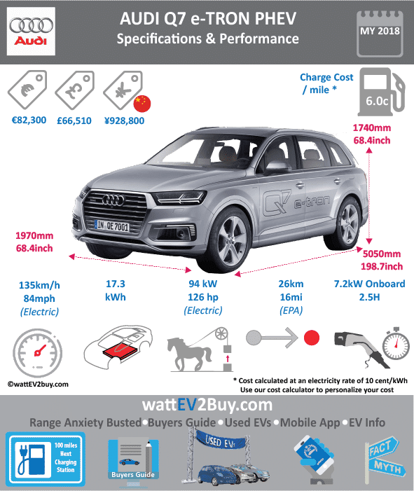 AUDI Q7 e-tron PHEV Specs wattev2Buy.com 2016 2017 Battery Chemistry Lithium-Ion Battery Capacity kWh 17.3 Battery Manufacturer Battery Warranty - years Battery Electric Range - NEDC Mi 34 Battery Electric Range - NEDC km 54 Electric Top Speed - mph 84 Electric Top Speed - km/h 134 Acceleration 0 - 37.2mph sec 6.5 Onboard Charger kW 7.2 LV 1 Charge kW LV 1 Charge Time (Hours) LV 2 Charge kW LV 2 Charge Time (Hours) LV 3 CCS/Combo kW LV 3 Charge Time (min to 80%) Charge Connector MPGe Combined - miles MPGe Combined - km MPGe City - miles MPGe City - km MPGe Highway - miles MPGe Highway - km Max Power - hp 126.05588 Max Power - kW 94 Max Torque - lb.ft Max Torque - N.m Electric Motor Electric Motor Output Transmission EU MSRP (before incentives & destination) € 81,900.00 GB MSRP (before incentives & destination) US MSRP (before incentives & destination) CHINA MSRP (before incentives & destination) MSRP after incentives € 80,500.00 Combustion V6 TDI Extended Range - mile Extended Range - km ICE Max Power - hp 68.75 ICE Max Power - kW 110 ICE Max Torque - lb.ft ICE Max Torque - N.m ICE Top speed - mph 143 ICE Top speed - km/h 229 ICE Acceleration 0 - 50km/h sec ICE Acceleration 0 - 62mph sec 6.2 ICE MPGe Combined - miles ICE MPGe Combined - km ICE MPGe City - miles ICE MPGe City - km ICE MPGe Highway - miles ICE MPGe Highway - km ICE Transmission ICE Fuel Consumption l/100km ICE Emission Rating ICE Emissions CO2/mi grams ICE Emissions CO2/km grams 48.0 Total System Max Power - hp 374 Max Power - kW 279 Max Torque - lb.ft 442 Max Torque - N.m 600 Vehicle Doors Dimensions GVWR (kg) Wheelbase (mm) Lenght (mm) 5050 Width (mm) 1970 Height (mm) 1740 Wheelbase (mm) 2630 Lenght (inc) 198.7 Width (inc) 77.5 Height (inc) 68.4 Wheelbase (inc) 103.5 Other