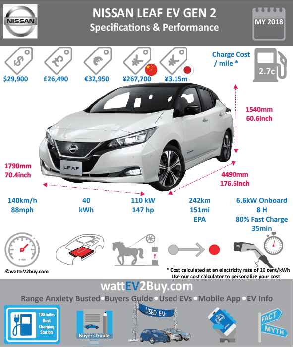 2018 NISSAN LEAF EV Specs wattev2Buy.com 2011 2012 2013 2014 2015 2016 2017 2018 Battery Chemistry Battery Capacity kWh 24 30 40 Battery Nominal rating kWh 21.3 Voltage V Amps Ah Cells 192 Modules 48 Weight (kg) 218 Cooling Air Cycles Depth of Discharge (DOD) Energy Density Wh/kg 140 Battery Manufacturer JV Nissan / NEC Battery Warranty - years 8 Battery Warranty - miles 100000 Battery Electric Range - NEDC Mi Battery Electric Range - NEDC km Battery Electric Range - EPA Mi 75 84.0 108 151 Battery Electric Range - EPA km 120 134 172 241.6 Electric Top Speed - mph 93 87.5 Electric Top Speed - km/h 149 140 Acceleration 0 - 60mph sec 9.9 8 Onboard Charger kW 3.6 3.3 6.6 6.6 Charger Output 3.3 LV 1 Charge kW LV 1 Charge Time (Hours) 16 LV 2 Charge kW LV 2 Charge Time (Hours) 8 8 8 LV 3 CCS/Combo kW 44 50 LV 3 Charge Time (min to 80%) 40 Charge Connector SAE J1772 CHAdeMO MPGe Combined - miles 99 115 114 114 112 MPGe Combined - km MPGe City - miles 136 MPGe City - km MPGe Highway - miles 101 MPGe Highway - km Max Power - hp 107.2816 107 147.5122 Max Power - kW 80 79.79001059 110 Max Torque - lb.ft 210 187 236 Max Torque - N.m 280 320 Drivetrain AC electric Electric Motor - Rear Electric Motor - Front Yes Electric Motor Output kW 80 110 Transmission Energy Consumption kWh/100km 21.2 18.6 18.7 19.1 MSRP (before incentives & destination) $29,010.00 $32,698.00 $29,900 Vehicle Doors Seating Dimensions Luggage (L) 435 GVWR (kg) 2020 Curb Weight (kg) Payload Capacity (lbs) Towing Capacity (lbs) Ground Clearance (mm) Lenght (mm) 4445 4481 Width (mm) 1770 1791 Height (mm) 1550 1560 Wheelbase (mm) 2700 2700 Lenght (inc) 174.9 176.3 Width (inc) 69.6 70.5 Height (inc) 61.0 61.4 Wheelbase (inc) 106.2 106.2 Other Market Class Relaunch Safety Level Trims S / SL / SV S / SL / SV