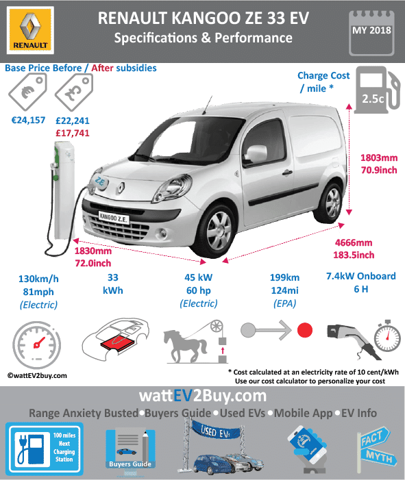 Renault Kangoo ZE specs wattev2Buy.com 2011 Battery Chemistry Battery Capacity kWh 22 Battery Nominal rating kWh Voltage V Amps Ah Cells Modules Weight (kg) Cell Type SOC Cooling Cycles Battery Type Depth of Discharge (DOD) Energy Density Wh/kg Battery Manufacturer LG Chem Battery Warranty - years 5 Battery Warranty - km Battery Warranty - miles 62000 Battery Electric Range - at constant 38mph Battery Electric Range - at constant 60km/h Battery Electric Range - NEDC Mi 110 Battery Electric Range - NEDC km 176 Battery Electric Range - CCM Mi Battery Electric Range - CCM km Battery Electric Range - EPA Mi Battery Electric Range - EPA km Electric Top Speed - mph 81.25 Electric Top Speed - km/h 130 Acceleration 0 - 100km/h sec Acceleration 0 - 50km/h sec Acceleration 0 - 62mph sec Acceleration 0 - 60mph sec Acceleration 0 - 37.2mph sec Wireless Charging Direct Current Fast Charge kW Charger Efficiency Onboard Charger kW Charging Cord - amps Charging Cord - volts LV 1 Charge kW 2.3 / 3.3 LV 1 Charge Time (Hours) 17h / 12h LV 2 Charge kW 3.7 / 7 LV 2 Charge Time (Hours) 11h / 6h LV 3 CCS/Combo kW LV 3 Charge Time (min to 70%) LV 3 Charge Time (min to 80%) LV 3 Charge Time (mi) LV 3 Charge Time (km) Charging System kW Charger Output Charge Connector Power Outlet kW Power Outlet Amps MPGe Combined - miles MPGe Combined - km MPGe City - miles MPGe City - km MPGe Highway - miles MPGe Highway - km Max Power - hp 59 Max Power - kW 44 Max Torque - lb.ft 167 Max Torque - N.m 226 Drivetrain Generator Motor Type Electric Motor Output kW Electric Motor Output hp Transmission Electric Motor - Front FWD Max Power - hp FWD Max Power - kW FWD Max Torque - lb.ft FWD Max Torque - N.m Electric Motor - Rear RWD Max Power - hp RWD Max Power - kW RWD Max Torque - lb.ft RWD Max Torque - N.m Energy Consumption kWh/100km Energy Consumption kWh/100miles Deposit Battery Lease per month € 72.00 MSRP (expected) MSRP (before incentives & destination) € 20,000.00 MSRP after incentives Vehicle Trims Doors Seating Dimensions Cargo Space m3 3 GVWR (kg) GVWR (lbs) Curb Weight (kg) Curb Weight (lbs) Payload Capacity (kg) 650 Payload Capacity (lbs) Towing Capacity (lbs) Max Load Height (m) Ground Clearance (inc) Ground Clearance (mm) Height (inc) 73.6 Height (mm) 1872 Lenght (inc) 168.4 Lenght (mm) 4282 Wheelbase (inc) 106.1 Wheelbase (mm) 2697 Width (inc) 84.1 Width (mm) 2138 Other Utility Factor Auto Show Unveil Market Segment Class Safety Level Unveiled Relaunch First Delivery Chassis designed Based On AKA Self-Driving System SAE Autonomous Level Connectivity Unique Extras Incentives Home Charge Installation Public Charging Subsidy WEBSITE
