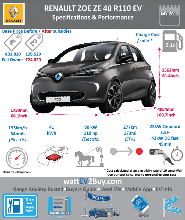 Renault Zoe ZE Q90 specs wattev2Buy.com 2017 Battery Chemistry Battery Capacity kWh 41 Battery Nominal rating kWh Voltage V Amps Ah Cells Modules Weight (kg) Cell Type SOC Cooling Cycles Battery Type Depth of Discharge (DOD) Energy Density Wh/kg Battery Manufacturer Battery Warranty - years Battery Warranty - km Battery Warranty - miles Battery Electric Range - at constant 38mph Battery Electric Range - at constant 60km/h Battery Electric Range - NEDC Mi 250 Battery Electric Range - NEDC km 400 Battery Electric Range - CCM Mi Battery Electric Range - CCM km Battery Electric Range - EPA Mi Battery Electric Range - EPA km Electric Top Speed - mph 84 Electric Top Speed - km/h 135 Acceleration 0 - 100km/h sec Acceleration 0 - 50km/h sec Acceleration 0 - 62mph sec Acceleration 0 - 60mph sec Acceleration 0 - 37.2mph sec Wireless Charging Direct Current Fast Charge kW Charger Efficiency Onboard Charger kW 7 Charging Cord - amps Charging Cord - volts LV 1 Charge kW LV 1 Charge Time (Hours) 13.5 LV 2 Charge kW LV 2 Charge Time (Hours) LV 3 CCS/Combo kW 43 LV 3 Charge Time (min to 70%) LV 3 Charge Time (min to 80%) 30 LV 3 Charge Time (mi) LV 3 Charge Time (km) Charging System kW Charger Output Charge Connector Power Outlet kW Power Outlet Amps MPGe Combined - miles MPGe Combined - km MPGe City - miles MPGe City - km MPGe Highway - miles MPGe Highway - km Max Power - hp 87 Max Power - kW 65 Max Torque - lb.ft 162 Max Torque - N.m 220 Drivetrain Generator Motor Type Electric Motor Output kW Electric Motor Output hp Transmission Electric Motor - Front FWD Max Power - hp FWD Max Power - kW FWD Max Torque - lb.ft FWD Max Torque - N.m Electric Motor - Rear RWD Max Power - hp RWD Max Power - kW RWD Max Torque - lb.ft RWD Max Torque - N.m Energy Consumption kWh/100km Energy Consumption kWh/100miles Deposit GB Battery Lease per month EU Battery Lease per month MSRP (expected) EU MSRP (before incentives & destination) GB MSRP (before incentives & destination) US MSRP (before incentive