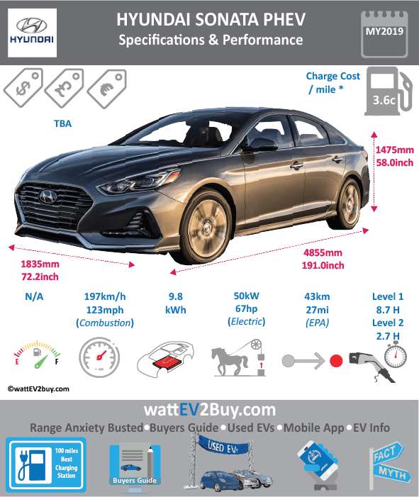 Hyundai Sonata PHEV Specs wattev2Buy.com 2016 2017 2018 Battery Chemistry Lithium Ion Polymer Battery Capacity kWh 9.8 9.8 Battery Nominal rating kWh Voltage V 360 360 Amps Ah Cells Modules Weight (kg) Cell Type SOC Cooling Cycles Battery Type Depth of Discharge (DOD) Energy Density Wh/kg Battery Manufacturer Battery Warranty - years Battery Warranty - km Battery Warranty - miles Battery Electric Range - at constant 38mph Battery Electric Range - at constant 60km/h Battery Electric Range - NEDC Mi Battery Electric Range - NEDC km Battery Electric Range - CCM Mi Battery Electric Range - CCM km Battery Electric Range - EPA Mi 27 Battery Electric Range - EPA km 43.2 Electric Top Speed - mph Electric Top Speed - km/h Acceleration 0 - 100km/h sec Acceleration 0 - 50km/h sec Acceleration 0 - 62mph sec Acceleration 0 - 60mph sec Acceleration 0 - 37.2mph sec Wireless Charging Direct Current Fast Charge kW Onboard Charger kW 3.3 3.3 Charging Cord - amps Charging Cord - volts LV 1 Charge kW LV 1 Charge Time (Hours) 8.7 LV 2 Charge kW LV 2 Charge Time (Hours) 3 2.7 LV 3 CCS/Combo kW LV 3 Charge Time (min to 70%) LV 3 Charge Time (min to 80%) LV 3 Charge Time (mi) LV 3 Charge Time (km) Charging System kW Charger Output Charge Connector Power Outlet kW Power Outlet Amps MPGe Combined - miles 99 MPGe Combined - km MPGe City - miles MPGe City - km MPGe Highway - miles MPGe Highway - km Max Power - hp (Electric Max) 67 67 Max Power - kW (Electric Max) 50 50 Max Torque - lb.ft (Electric Max) 151 Max Torque - N.m (Electric Max) Drivetrain Generator Electric Motor - Front Electric Motor - Rear Motor Type Electric Motor Output kW 50 Electric Motor Output hp 67 Electric Motor Transmission Energy Consumption kWh/100km Energy Consumption kWh/100miles Deposit Lease pm Battery Lease per month MSRP (expected) US MSRP (before incentives & destination) $35,435.00 $34,600.00 GB MSRP (before incentives & destination) MSRP after incentives $29,681.00 Vehicle Trims Doors 4 Seating 5 Dimensions Fue