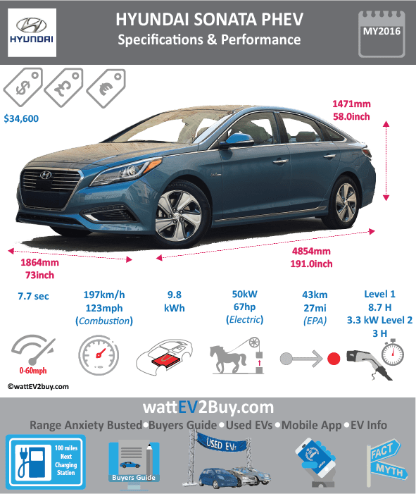Hyundai Sonata PHEV specs wattev2Buy.com 2016 2017 Battery Chemistry Lithium Ion Polymer Battery Capacity kWh 9.8 Battery Nominal rating kWh Voltage V 360 Amps Ah Cells Modules Weight (kg) Cell Type SOC Cooling Cycles Battery Type Depth of Discharge (DOD) Energy Density Wh/kg Battery Manufacturer Battery Warranty - years Battery Warranty - km Battery Warranty - miles Battery Electric Range - at constant 38mph Battery Electric Range - at constant 60km/h Battery Electric Range - NEDC Mi Battery Electric Range - NEDC km Battery Electric Range - CCM Mi Battery Electric Range - CCM km Battery Electric Range - EPA Mi 27 Battery Electric Range - EPA km 43.2 Electric Top Speed - mph Electric Top Speed - km/h Acceleration 0 - 100km/h sec Acceleration 0 - 50km/h sec Acceleration 0 - 62mph sec Acceleration 0 - 60mph sec Acceleration 0 - 37.2mph sec Wireless Charging Direct Current Fast Charge kW Onboard Charger kW 3.3 Charging Cord - amps Charging Cord - volts LV 1 Charge kW LV 1 Charge Time (Hours) LV 2 Charge kW LV 2 Charge Time (Hours) 3 LV 3 CCS/Combo kW LV 3 Charge Time (min to 70%) LV 3 Charge Time (min to 80%) LV 3 Charge Time (mi) LV 3 Charge Time (km) Charging System kW Charger Output Charge Connector Power Outlet kW Power Outlet Amps MPGe Combined - miles 99 MPGe Combined - km MPGe City - miles MPGe City - km MPGe Highway - miles MPGe Highway - km Max Power - hp 67 Max Power - kW 50 Max Torque - lb.ft Max Torque - N.m Drivetrain Generator Electric Motor - Front Electric Motor - Rear Motor Type Electric Motor Output kW Electric Motor Output hp Electric Motor Transmission Energy Consumption kWh/100km Energy Consumption kWh/100miles Deposit Lease pm Battery Lease per month MSRP (expected) US MSRP (before incentives & destination) $35,435.00 $34,600.00 GB MSRP (before incentives & destination) MSRP after incentives $29,681.00 Vehicle Trims Doors 4 Seating 5 Dimensions Fuel tank (gal) Fuel tank (L) Luggage (L) 283.168 GVWR (kg) GVWR (lbs) Curb Weight (kg) Curb Weight (lbs
