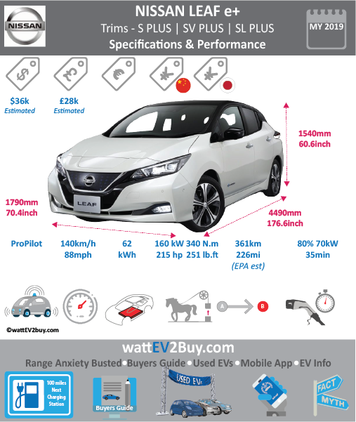 Nissan Leaf 2019 Specs and dimensions Brand Nissan Model Nissan Leaf 2019 Fuel_Type BEV Chinese Name 0 Model Code 0 Batch 0 Battery Capacity kWh 60 Energy Density Wh/kg Battery Electric Range - at constant 38mph 0 Battery Electric Range - at constant 60km/h 0 Battery Electric Range - NEDC km 0 Battery Electric Range - EPA Mi 0 Battery Electric Range - NEDC Mi 0 Battery Electric Range - EPA km 0 Electric Top Speed - mph 0 Electric Top Speed - km/h 0 Acceleration 0 - 100km/h sec 0 Onboard Charger kW 11 LV 2 Charge Time (Hours) 0 LV 3 Charge Time (min to 80%) 35 Energy Consumption kWh/km 0 Max Power - hp (Electric Max) 147.5122 Max Power - kW (Electric Max) 110 CHINA MSRP (before incentives & destination) 267700 US MSRP (before incentives & destination) 29900 MSRP after incentives Lenght (mm) 4490 Width (mm) 1790 Height (mm) 1540 Wheelbase (mm) 2700 Lenght (inc) 176.6231749 Width (inc) 70.4132479 Height (inc) 60.5789954 Wheelbase (inc) 106.209927 Curb Weight (kg) 1535