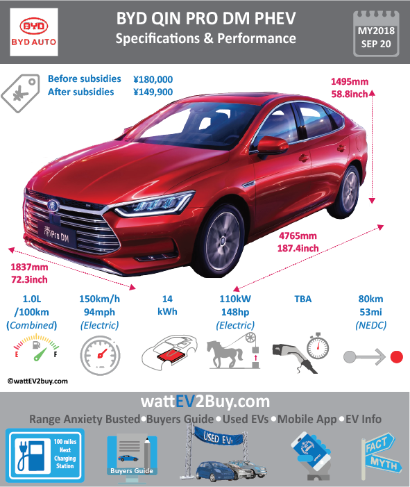 2018 BYD Qin 5.9s Specs card 785 Changes Updated Yes Brand BYD Model 2018 BYD Qin Fuel_Type PHEV Chinese Name 比亚迪秦 Model Code BYD7152WT5HEV Batch 307 Battery Capacity kWh 14 Energy Density Wh/kg 100 Battery Electric Range - at constant 38mph 51.25 Battery Electric Range - at constant 60km/h 82 Battery Electric Range - NEDC km 55 Battery Electric Range - NEDC Mi 34.375 Battery Electric Range - EPA Mi 0 Battery Electric Range - EPA km 0 Electric Top Speed - mph 0 Electric Top Speed - km/h 0 Acceleration 0 - 100km/h sec 0 Onboard Charger kW 0 LV 2 Charge Time (Hours) 0 LV 3 Charge Time (min to 80%) 0 Energy Consumption kWh/km 0 Max Power - hp (Electric Max) 152 Max Power - kW (Electric Max) 110 CHINA MSRP (before incentives & destination) 185900 US MSRP (before incentives & destination) 0 MSRP after incentives 134800 Lenght (mm) 4765 Width (mm) 1837 Height (mm) 1495 Wheelbase (mm) 2670 Lenght (inc) 187.4408526 Width (inc) 72.26208737 Height (inc) 58.80882995 Wheelbase (inc) 105.0298167 Curb Weight (kg) 1690