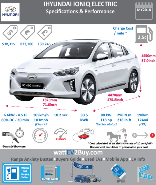 HYUNDAI IONIQ ELECTRIC specs wattev2Buy.com 2017 Battery Chemistry LiPo Battery Capacity kWh 28 Voltage V 360 Battery Electric Range - EPA Mi 124 Battery Electric Range - EPA km 198.4 Electric Top Speed - mph 103 Electric Top Speed - km/h 164.8 Acceleration 0 - 62mph sec 10.2 Acceleration 0 - 60mph sec 9.9 Onboard Charger kW 6.6 LV 2 Charge Time (Hours) 4.5 LV 3 CCS/Combo kW 100 LV 3 Charge Time (min to 80%) 23 Charge Connector CCS MPGe Combined - miles 136 MPGe Combined - km 217.6 MPGe City - miles 150 MPGe City - km 240 MPGe Highway - miles 122 MPGe Highway - km 195.2 Max Power - hp 118 Max Power - kW 88 Max Torque - lb.ft 218 Max Torque - N.m 296 Transmission Single-speed Reduction Gear Electric Motor - Front 1 FWD Max Torque - lb.ft 215 FWD Max Torque - N.m 291 Energy Consumption kWh/100km 11.5 MSRP (before incentives & destination) $29,500.00 Luggage (L) 335 GVWR (lbs) 4189 Curb Weight (lbs) 3164 Height (inc) 57.1 Height (mm) 1450 Lenght (inc) 176 Lenght (mm) 4470 Wheelbase (inc) 106.3 Wheelbase (mm) 2700 Width (inc) 71.7 Width (mm) 1821