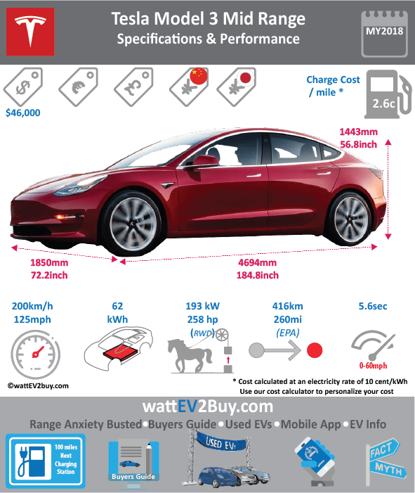 Tesla Model 3 Mid Range Specs and Price Brand Tesla Model Tesla Model 3 Mid Range Model Year 2018 Fuel_Type BEV Chinese Name 0 Model Code 0 Battery Capacity kWh 65 Battery Nominal rating kWh 62 Energy Density Wh/kg 0 Battery Electric Range - at constant 38mph 0 Battery Electric Range - at constant 60km/h 0 WLTP g CO2/km CO2 Emissions (WLTP) g/km BEV Range - NEDC km BEV - NEDC Mi 0 EPA BEV Range - km 416 EPA BEV Range - Mi 260 Extended Range - mile BEV Range - WLTP km 0 BEV Range - WLTP Mi Electric Top Speed - mph 125 Electric Top Speed - km/h 200 Acceleration 0 - 100km/h sec Onboard Charger kW 11 LV 2 Charge Time (Hours) 5.166666667 LV 3 Charge Time (min to 80%) 40 Energy Consumption kWh/km 0.1625 Max Power - hp (Electric Max) 258 Max Power - kW (Electric Max) 192.3908667 CHINA MSRP (before incentives & destination) US MSRP (before incentives & destination) 45000 MSRP after incentives 0 Lenght (mm) 4694 Width (mm) 1850 Height (mm) 1443 Wheelbase (mm) 2875 Lenght (inc) 184.8 Width (inc) 72.7734685 Height (inc) 56.8 Wheelbase (inc) 113.2 Curb Weight (kg) 1741