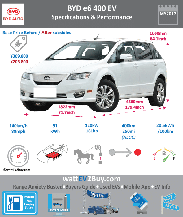Byd e6 400 EV specs dimensions Brand BYD Model BYD e6 Fuel_Type BEV Chinese Name 比亚迪e6 Model Code BYD7006BEVG Batch 0 Battery Capacity kWh 91 Energy Density Wh/kg 125 Battery Electric Range - at constant 38mph 281.25 Battery Electric Range - at constant 60km/h 450 Battery Electric Range - NEDC km 400 Battery Electric Range - EPA Mi 187 Battery Electric Range - NEDC Mi 250 Battery Electric Range - EPA km 299.2 Electric Top Speed - mph 87.5 Electric Top Speed - km/h 140 Acceleration 0 - 100km/h sec 0 Onboard Charger kW 0 LV 2 Charge Time (Hours) 6 LV 3 Charge Time (min to 80%) 90 Energy Consumption kWh/km 0.29375 Max Power - hp (Electric Max) 160.9224 Max Power - kW (Electric Max) 120 CHINA MSRP (before incentives & destination) 309800 US MSRP (before incentives & destination) 52000 MSRP after incentives 203800 Lenght (mm) 4560 Width (mm) 1822 Height (mm) 1630 Wheelbase (mm) 2660 Lenght (inc) 179.3767656 Width (inc) 71.67203222 Height (inc) 64.1193263 Wheelbase (inc) 104.6364466 Curb Weight (kg) 2450