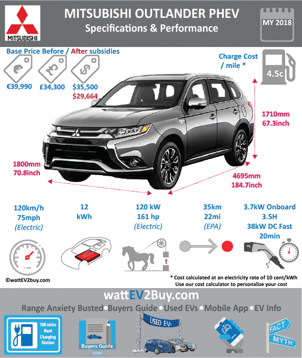 MITSUBISHI OUTLANDER PHEV SPECS wattev2Buy.com 2013 2014 2015 2016 2017 Battery Chemistry Battery Capacity kWh 12 Battery Nominal rating kWh Voltage V 300 Amps Ah Modules Cells 80 Cell Type Energy Density Wh/kg Weight (kg) Cycles SOC Battery Manufacturer Cooling Battery Warranty - years Battery Warranty - km Battery Electric Range - NEDC Mi 32.5 38.0 Battery Electric Range - NEDC km 52.3 60.8 Battery Electric Range - EPA Mi Battery Electric Range - EPA km Electric Top Speed - mph 75.0 Electric Top Speed - km/h 120 Acceleration 0 - 60mph sec Onboard Charger kW 3.3 LV 1 Charge kW LV 1 Charge Time (Hours) 8 LV 2 Charge kW LV 2 Charge Time (Hours) 3.5 LV 3 CCS/Combo kW LV 3 Charge Time (min to 80%) 30 Charge Connector CHAdeMo MPGe Combined - miles MPGe Combined - km MPGe City - miles MPGe City - km MPGe Highway - miles MPGe Highway - km Electric Motor - Front 1 Max Power - hp 80 Max Power - kW 60 Max Torque - lb.ft Max Torque - N.m 230 Electric Motor - Rear 1 Max Power - hp 80 Max Power - kW 60 Max Torque - lb.ft Max Torque - N.m 230 Electric Motor Output kW Electric Motor Output hp Transmission Drivetrain Energy Consumption kWh/100miles Utility Factor MPGe Electric Only - miles EU MSRP (before incentives & destination) € 39,990.00 GB MSRP (before incentives & destination) £34,300.00 US MSRP (before incentives & destination) $35,500.00 JAP MSRP (before incentives & destination) ¥3,300,000.00 MSRP after incentives Combustion 2.0-liter 4-cylinder MIVEC Extended Range - mile Extended Range - km ICE Max Power - hp 118 ICE Max Power - kW 87 ICE Max Torque - lb.ft ICE Max Torque - N.m 186 ICE Top speed - mph 106.0 ICE Top speed - km/h 170 ICE Acceleration 0 - 50km/h sec ICE Acceleration 0 - 62mph sec 11.0 ICE MPGe Combined - miles ICE MPGe Combined - km ICE MPGe City - miles ICE MPGe City - km ICE MPGe Highway - miles ICE MPGe Highway - km ICE Transmission ICE Fuel Consumption l/100km 7.4 ICE Emission Rating ICE Emissions CO2/mi grams ICE Emissions CO2/km grams Total System Max Power - hp 198 Max Power - kW 148 Max Torque - lb.ft Max Torque - N.m Fuel Consumption l/100km 1.5 MPGe Combined - miles Vehicle Doors 5 Seating 5 Dimensions Luggage (L) 463 GVWR (kg) Curb Weight (kg) 1810 Ground Clearance (mm) Lenght (mm) 4545 Width (mm) 1780 Height (mm) 1585 Wheelbase (mm) 2625 Lenght (inc) 178.8 Width (inc) 70.0 Height (inc) 62.3 Wheelbase (inc) 103.3 Other Chassis designed First Delivery