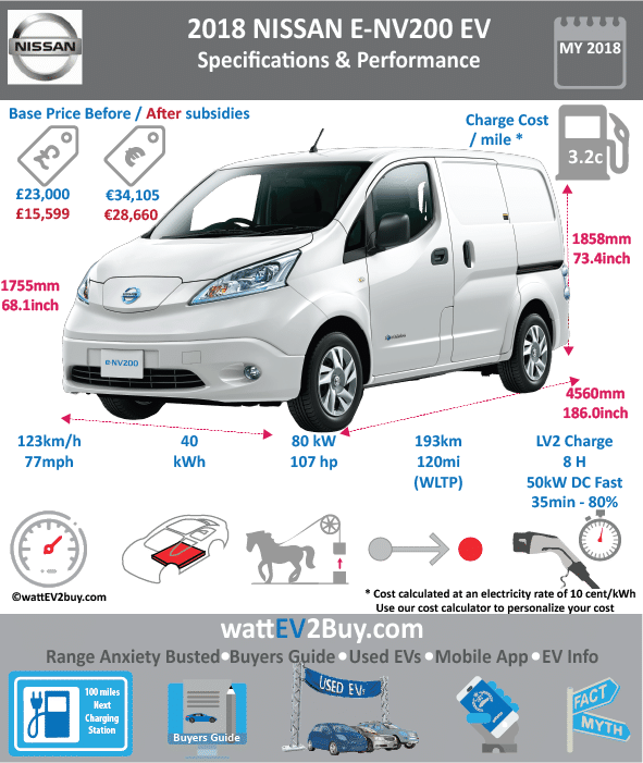 NISSAN e-NV200 LDV EV specs / Nissan e-NV200 Evalia Transporter specs wattev2Buy.com 2014 2015 2016 2017 Battery Chemistry Battery Capacity kWh 24 40 Battery Nominal rating kWh Voltage V Amps Ah Cells Modules Weight (kg) Cooling Cycles Depth of Discharge (DOD) Energy Density Wh/kg Battery Manufacturer Battery Warranty - years Battery Warranty - miles Battery Electric Range - NEDC Mi 106 Battery Electric Range - NEDC km 169.6 Battery Electric Range - EPA Mi Battery Electric Range - EPA km Electric Top Speed - mph 75 Electric Top Speed - km/h 120 Acceleration 0 - 62mph sec 13 Onboard Charger kW 6.6 Charger Output LV 1 Charge kW LV 1 Charge Time (Hours) LV 2 Charge kW LV 2 Charge Time (Hours) 8 LV 3 CCS/Combo kW 40 50 LV 3 Charge Time (min to 80%) 30 Charge Connector MPGe Combined - miles MPGe Combined - km MPGe City - miles MPGe City - km MPGe Highway - miles MPGe Highway - km Max Power - hp 107 Max Power - kW 80 Max Torque - lb.ft 187 Max Torque - N.m Drivetrain AC Syncro Electric Motor - Rear Electric Motor - Front Yes Electric Motor Output kW 80 Transmission Energy Consumption kWh/100km 16.5 MSRP (before incentives & destination) € 25,085.00 € 31,705.00 Vehicle Doors Seating Dimensions GVWR (kg) Curb Weight (kg) 1670 Cargo Space m3 4.2 Towing Capacity (lbs) Ground Clearance (mm) Wheelbase (inc) 115.1 Lenght (inc) 186.0 Width (inc) 68.1 Height (inc) 73.4 Wheelbase (mm) 2926 Lenght (mm) 4729 Width (mm) 1730 Height (mm) 1867 Other Market Class Relaunch Safety Level Trims