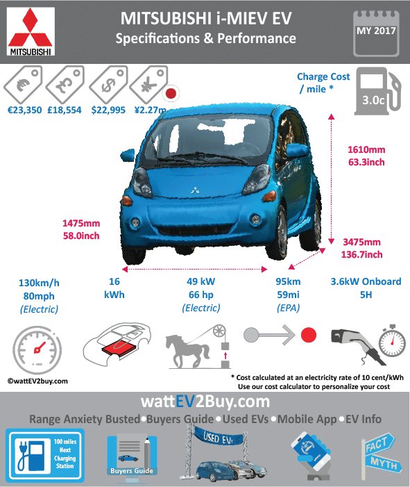 MITSUBISHI iMIEV EV SPECS wattev2Buy.com 2011 2012 2013 2014 2015 2016 2017 Battery Chemistry SCiB technology with 2.5X cycles of normal lithium-ion Lithium Ion Traction Battery Battery Capacity kWh 16 Battery Nominal rating kWh 13 Voltage V Amps Ah Cells 88 Modules Weight (kg) Cell Type SOC Cooling Cycles Battery Type Depth of Discharge (DOD) Energy Density Wh/kg Battery Manufacturer Toshiba Battery Warranty - years 8 Battery Warranty - km Battery Warranty - miles 100000.0 Battery Electric Range - at constant 38mph Battery Electric Range - at constant 60km/h Battery Electric Range - NEDC Mi 100 Battery Electric Range - NEDC km 160 Battery Electric Range - CCM Mi Battery Electric Range - CCM km Battery Electric Range - EPA Mi 59 Battery Electric Range - EPA km 94.4 Electric Top Speed - mph 80 Electric Top Speed - km/h 130 Acceleration 0 - 100km/h sec Acceleration 0 - 50km/h sec Acceleration 0 - 62mph sec Acceleration 0 - 60mph sec 13 Acceleration 0 - 37.2mph sec Wireless Charging Direct Current Fast Charge kW Charger Efficiency Onboard Charger kW 3.6 Charging Cord - amps Charging Cord - volts LV 1 Charge kW LV 1 Charge Time (Hours) 14 22 LV 2 Charge kW LV 2 Charge Time (Hours) 7 6 LV 3 CCS/Combo kW LV 3 Charge Time (min to 70%) LV 3 Charge Time (min to 80%) 30 LV 3 Charge Time (mi) LV 3 Charge Time (km) Charging System kW Charger Output Charge Connector CHAdeMO Power Outlet kW Power Outlet Amps MPGe Combined - miles 112 MPGe Combined - km MPGe City - miles 126 MPGe City - km MPGe Highway - miles 99 MPGe Highway - km Max Power - hp Max Power - kW Max Torque - lb.ft Max Torque - N.m Drivetrain Generator Motor Type Electric Motor Output kW Electric Motor Output hp Transmission Electric Motor - Front FWD Max Power - hp FWD Max Power - kW FWD Max Torque - lb.ft FWD Max Torque - N.m Electric Motor - Rear Yes RWD Max Power - hp 63 66 RWD Max Power - kW 47 RWD Max Torque - lb.ft 145 RWD Max Torque - N.m 180 Energy Consumption kWh/100km Energy Consumption kWh/100miles Deposit Battery Lease per month MSRP (expected) MSRP (before incentives & destination) $29,125.00 23845 MSRP after incentives Vehicle Trims Doors Seating 4 Dimensions Luggage (L) GVWR (kg) GVWR (lbs) Curb Weight (kg) Curb Weight (lbs) 2579 Payload Capacity (kg) Payload Capacity (lbs) Towing Capacity (lbs) Max Load Height (m) Ground Clearance (inc) Ground Clearance (mm) Height (inc) 63.3 Height (mm) 1610 Lenght (inc) 136.7 Lenght (mm) 3475 Wheelbase (inc) 100.4 Wheelbase (mm) Width (inc) 58.0 Width (mm) 1475 Other Utility Factor Auto Show Unveil Market Segment Class Subcompact Cars Safety Level Unveiled Relaunch First Delivery Chassis designed Based On AKA Self-Driving System SAE Autonomous Level Connectivity Unique Extras Incentives Home Charge Installation Public Charging Subsidy WEBSITE