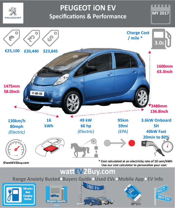Peugeot iOn Specs wattev2Buy.com 2011 2012 2013 2014 2015 2016 2017 Battery Chemistry SCiB technology with 2.5X cycles of normal lithium-ion Lithium Ion Traction Battery Battery Capacity kWh 16 Battery Nominal rating kWh Voltage V Amps Ah Cells 88 Modules Weight (kg) Cell Type SOC Cooling Cycles Battery Type Depth of Discharge (DOD) Energy Density Wh/kg Battery Manufacturer Toshiba Battery Warranty - years 8 Battery Warranty - km Battery Warranty - miles 100000.0 Battery Electric Range - at constant 38mph Battery Electric Range - at constant 60km/h Battery Electric Range - NEDC Mi 100 Battery Electric Range - NEDC km 160 Battery Electric Range - CCM Mi Battery Electric Range - CCM km Battery Electric Range - EPA Mi 59 Battery Electric Range - EPA km 94.4 Electric Top Speed - mph 80 Electric Top Speed - km/h 130 Acceleration 0 - 100km/h sec Acceleration 0 - 50km/h sec Acceleration 0 - 62mph sec Acceleration 0 - 60mph sec 13 Acceleration 0 - 37.2mph sec Wireless Charging Direct Current Fast Charge kW Charger Efficiency Onboard Charger kW 3.6 Charging Cord - amps Charging Cord - volts LV 1 Charge kW LV 1 Charge Time (Hours) 14 22 LV 2 Charge kW LV 2 Charge Time (Hours) 7 6 LV 3 CCS/Combo kW LV 3 Charge Time (min to 70%) LV 3 Charge Time (min to 80%) 30 LV 3 Charge Time (mi) LV 3 Charge Time (km) Charging System kW Charger Output Charge Connector CHAdeMO Power Outlet kW Power Outlet Amps MPGe Combined - miles 112 MPGe Combined - km MPGe City - miles 126 MPGe City - km MPGe Highway - miles 99 MPGe Highway - km Max Power - hp Max Power - kW Max Torque - lb.ft Max Torque - N.m Drivetrain Generator Motor Type Electric Motor Output kW Electric Motor Output hp Transmission Electric Motor - Front FWD Max Power - hp FWD Max Power - kW FWD Max Torque - lb.ft FWD Max Torque - N.m Electric Motor - Rear Yes RWD Max Power - hp 63 66 RWD Max Power - kW 47 RWD Max Torque - lb.ft 145 RWD Max Torque - N.m 180 Energy Consumption kWh/100km Energy Consumption kWh/100miles Deposit GB Battery Lease per month EU Battery Lease per month MSRP (expected) EU MSRP (before incentives & destination) € 18,990.00 GB MSRP (before incentives & destination) US MSRP (before incentives & destination) $29,125.00 23845 MSRP after incentives Vehicle Trims Doors 4 Seating Dimensions Luggage (L) GVWR (kg) GVWR (lbs) Curb Weight (kg) Curb Weight (lbs) 2579 Payload Capacity (kg) Payload Capacity (lbs) Towing Capacity (lbs) Max Load Height (m) Ground Clearance (inc) Ground Clearance (mm) Height (inc) 63.25391208 Height (mm) 1608 Lenght (inc) 136.8 Lenght (mm) 3475 Wheelbase (inc) 100.4 Wheelbase (mm) 2550 Width (inc) 58.1 Width (mm) 1475 Other Utility Factor Auto Show Unveil Market Segment Class Subcompact Cars Safety Level Unveiled Relaunch First Delivery Chassis designed Based On AKA Self-Driving System SAE Autonomous Level Connectivity Unique Extras Incentives Home Charge Installation Public Charging Subsidy WEBSITE