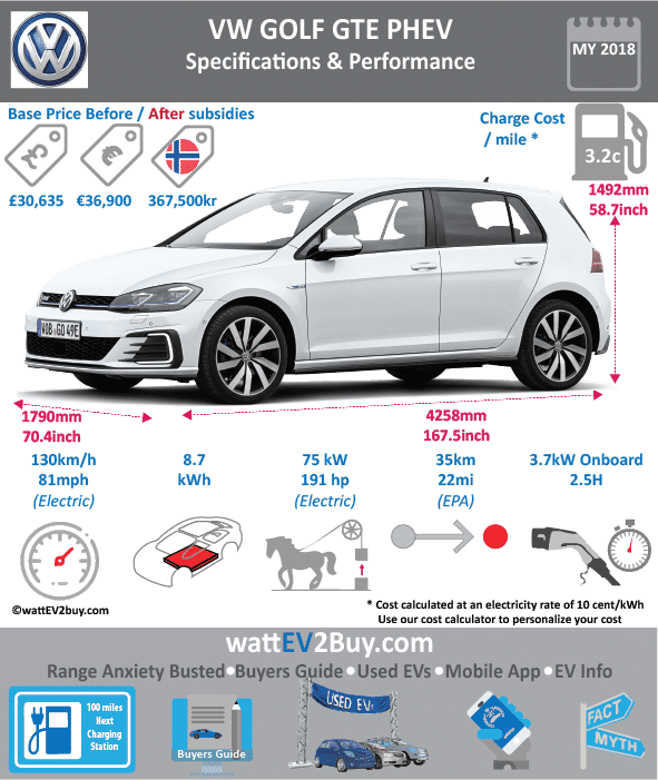 VW Golf GTE PHEV Specs wattev2Buy.com 2014 2015 2016 2017 Battery Chemistry Battery Capacity kWh 8.8 Battery Nominal rating kWh Voltage V Amps Ah Cells Modules Weight (kg) 120 Cell Type SOC Cooling Cycles Battery Type Depth of Discharge (DOD) Energy Density Wh/kg Battery Manufacturer Battery Warranty - years Battery Warranty - km Battery Warranty - miles Battery Electric Range - at constant 38mph Battery Electric Range - at constant 60km/h Battery Electric Range - NEDC Mi 31 Battery Electric Range - NEDC km 50 Battery Electric Range - CCM Mi Battery Electric Range - CCM km Battery Electric Range - EPA Mi Battery Electric Range - EPA km Electric Top Speed - mph 81 Electric Top Speed - km/h 130 Acceleration 0 - 100km/h sec Acceleration 0 - 50km/h sec Acceleration 0 - 62mph sec Acceleration 0 - 60mph sec Acceleration 0 - 37.2mph sec Wireless Charging Direct Current Fast Charge kW Onboard Charger kW Charger Efficiency Charging Cord - amps Charging Cord - volts LV 1 Charge kW LV 1 Charge Time (Hours) LV 2 Charge kW LV 2 Charge Time (Hours) 2.5 LV 3 CCS/Combo kW LV 3 Charge Time (min to 70%) LV 3 Charge Time (min to 80%) LV 3 Charge Time (mi) LV 3 Charge Time (km) Charging System kW Charger Output Charge Connector Power Outlet kW Power Outlet Amps MPGe Combined - miles MPGe Combined - km MPGe City - miles MPGe City - km MPGe Highway - miles MPGe Highway - km Max Power - hp 102 102 Max Power - kW 75 Max Torque - lb.ft Max Torque - N.m Drivetrain Generator Electric Motor - Front Electric Motor - Rear Motor Type Electric Motor Output kW Electric Motor Output hp Electric Motor Transmission Energy Consumption kWh/100km 11.4 Energy Consumption kWh/100miles Deposit Lease pm GB Battery Lease per month EU Battery Lease per month MSRP (expected) EU MSRP (before incentives & destination) € 36,900 GB MSRP (before incentives & destination) £33,995.00 £30,635.00 US MSRP (before incentives & destination) MSRP after incentives Vehicle Trims Doors 5 Seating 5 Dimensions Fuel tank (gal) Fuel tank (L) Luggage (L) 402 GVWR (kg) GVWR (lbs) Curb Weight (kg) 1520 Curb Weight (lbs) Payload Capacity (kg) Payload Capacity (lbs) Towing Capacity (lbs) Max Load Height (m) Ground Clearance (inc) Ground Clearance (mm) Lenght (mm) 4201 Width (mm) 1786 Height (mm) 1478 Wheelbase (mm) 2578 Lenght (inc) 165.3 Width (inc) 70.3 Height (inc) 58.1 Wheelbase (inc) 101.4 Combustion 1.4-litre 150 PS TSI direct-injection petrol engine Extended Range - mile 580 Extended Range - km 930 ICE Max Power - hp 147.5122 ICE Max Power - kW 110 ICE Max Torque - lb.ft ICE Max Torque - N.m ICE Top speed - mph 135 ICE Top speed - km/h 216 ICE Acceleration 0 - 50km/h sec ICE Acceleration 0 - 62mph sec 7.6 ICE Acceleration 0 - 60mph sec ICE MPGe Combined - miles ICE MPGe Combined - km ICE MPGe City - miles ICE MPGe City - km ICE MPGe Highway - miles ICE MPGe Highway - km ICE Transmission ICE Fuel Consumption l/100km ICE MPG Fuel Efficiency ICE Emission Rating ICE Emissions CO2/mi grams ICE Emissions CO2/km grams 35 Total System Total Output kW 150 Total Output hp 204 Total Tourque lb.ft 258 Total Tourque N.m 350 MPGe Electric Only - miles Fuel Consumption l/100km Emission Rating Other Utility Factor Auto Show Unveil Market Segment Reveal Date Class Safety Level Unveiled Relaunch First Delivery Chassis designed Based On AKA Self-Driving System SAE Autonomous Level Connectivity Unique Extras Incentives Home Charge Installation Public Charging Subsidy