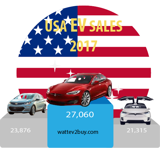 USA-EV-Sales-July-2017