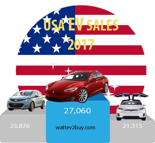 USA-EV-Sales-July-2017