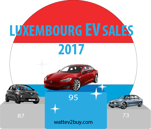 Luxembourg-EV-Sales-2017