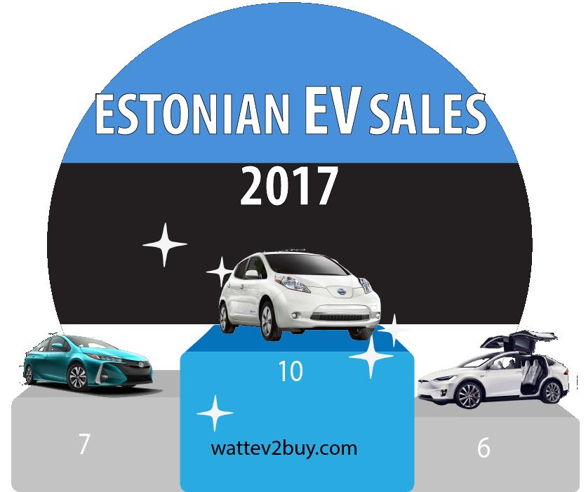 Estonia-EV-Sales-2017