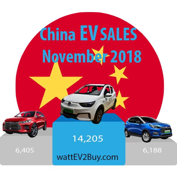 China-EV-sales-November-2018