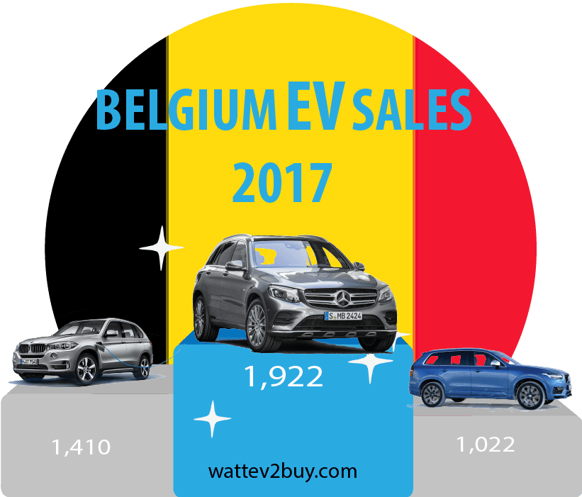 Belgium-EV-sales-December-2017
