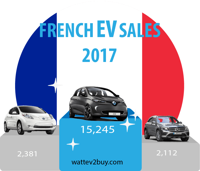 French-ev-sales-december-2017