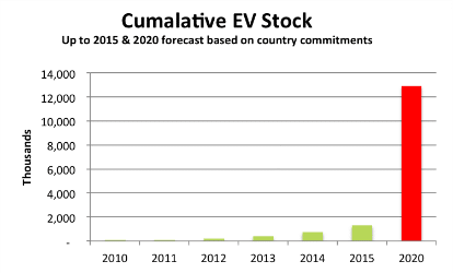 Global-ev-sales-Forescast