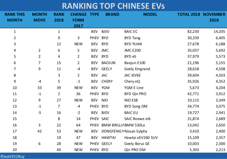 China-EV-sales-November-2018-table