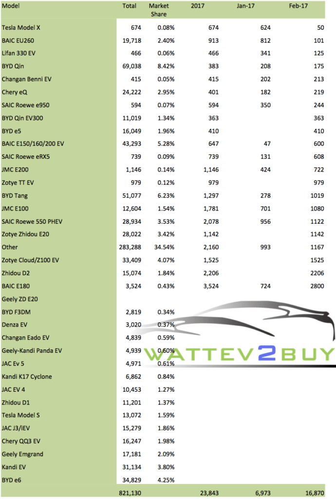 China EV Sales 2017 wattev2buy
