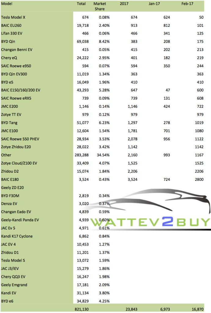 China EV Sales 2017 wattev2buy