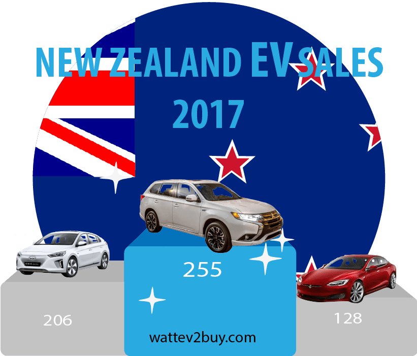 New Zealand ev sales decemebr 2017
