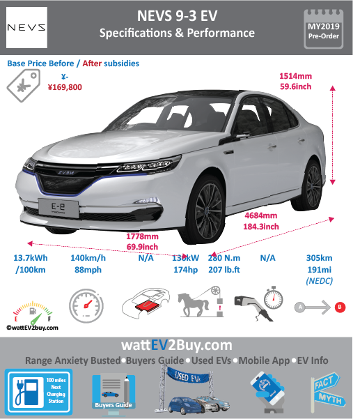 NEVS 9-3 EV specs price release date Brand NEVS Model NEVS 9-3 Model Year 2019 Fuel_Type BEV Chinese Name 国能汽车 Model Code 0 Battery Capacity kWh Battery Nominal rating kWh 0 Energy Density Wh/kg 0 Battery Electric Range - at constant 38mph 0 Battery Electric Range - at constant 60km/h 0 WLTP g CO2/km CO2 Emissions (WLTP) g/km BEV Range - NEDC km BEV - NEDC Mi 0 EPA BEV Range - km 0 EPA BEV Range - Mi 0 Extended Range - mile BEV Range - WLTP km 0 BEV Range - WLTP Mi 0 Electric Top Speed - mph 0 Electric Top Speed - km/h Acceleration 0 - 100km/h sec 0 Onboard Charger kW 0 LV 2 Charge Time (Hours) 0 LV 3 Charge Time (min to 80%) 0 Energy Consumption kWh/km 0 Max Power - hp (Electric Max) 174 Max Power - kW (Electric Max) 130 CHINA MSRP (before incentives & destination) 0 US MSRP (before incentives & destination) 0 MSRP after incentives 169800 Lenght (mm) 4668 Width (mm) 1802 Height (mm) 1470 Wheelbase (mm) 2675 Lenght (inc) 183.6 Width (inc) 70.9 Height (inc) 57.8 Wheelbase (inc) 105 Curb Weight (kg)