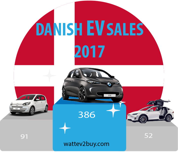 Danish-ev-sales-december-2017