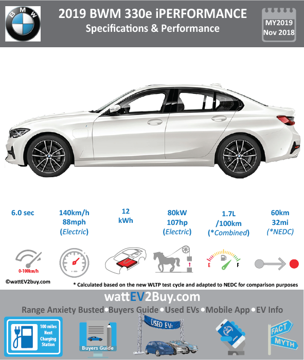 2019 BMW 330e iPerformance PHEV SPECS and Price	 Brand	BMW Model	BMW 330e iPerformance Model Year	2019 Fuel_Type	PHEV Chinese Name	宝马全新一代3系330e iPerformance Model Code	 Battery Capacity kWh	 Battery Nominal rating kWh	 Energy Density Wh/kg	 Battery Electric Range - at constant 38mph	 Battery Electric Range - at constant 60km/h	 WLTP g CO2/km	 CO2 Emissions (WLTP) g/km	 BEV Range - NEDC km	60 BEV - NEDC Mi	38 EPA BEV Range - km	 EPA BEV Range - Mi	 Extended Range - mile	 BEV Range - WLTP km	 BEV Range - WLTP Mi	 Electric Top Speed - mph	 Electric Top Speed - km/h	 Acceleration 0 - 100km/h sec	 Onboard Charger kW	 LV 2 Charge Time (Hours)	 LV 3 Charge Time (min to 80%)	 Energy Consumption kWh/km	 Max Power - hp (Electric Max)	 Max Power - kW  (Electric Max)	 CHINA MSRP (before incentives & destination)	 US MSRP (before incentives & destination)	 MSRP after incentives	 Lenght (mm)	 Width (mm)	 Height (mm)	 Wheelbase (mm)	 Lenght (inc)	 Width (inc)	 Height (inc)	 Wheelbase (inc)	 Curb Weight (kg)